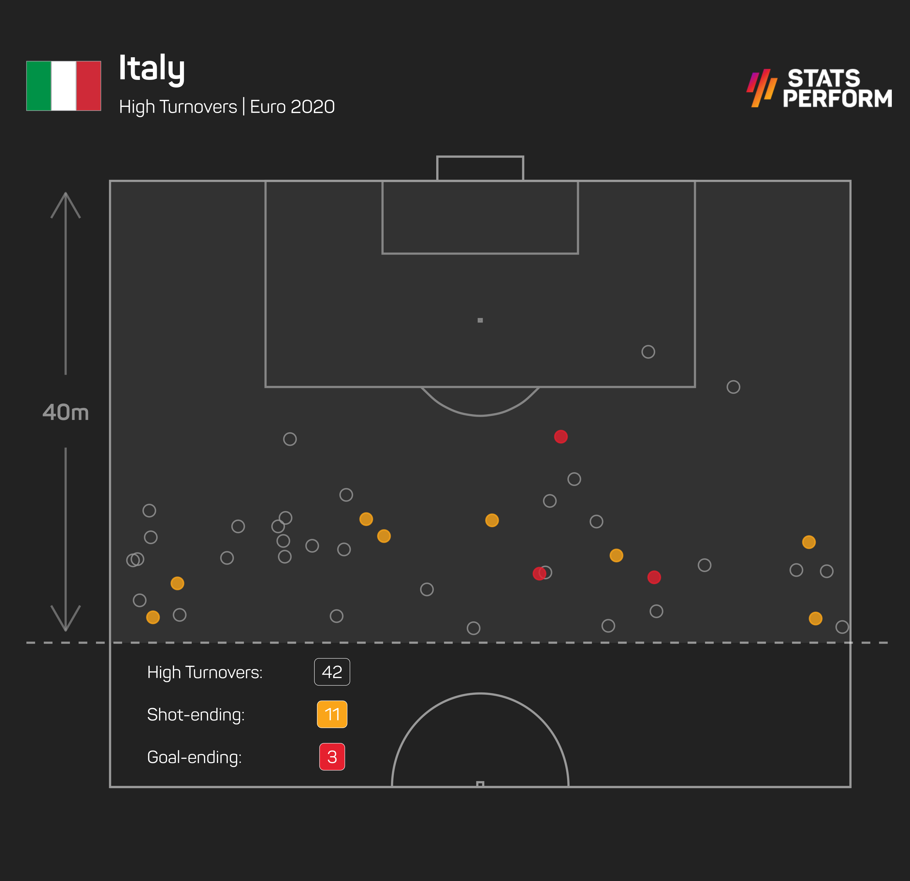 Italy have forced more shots and goals from high turnovers than any other team