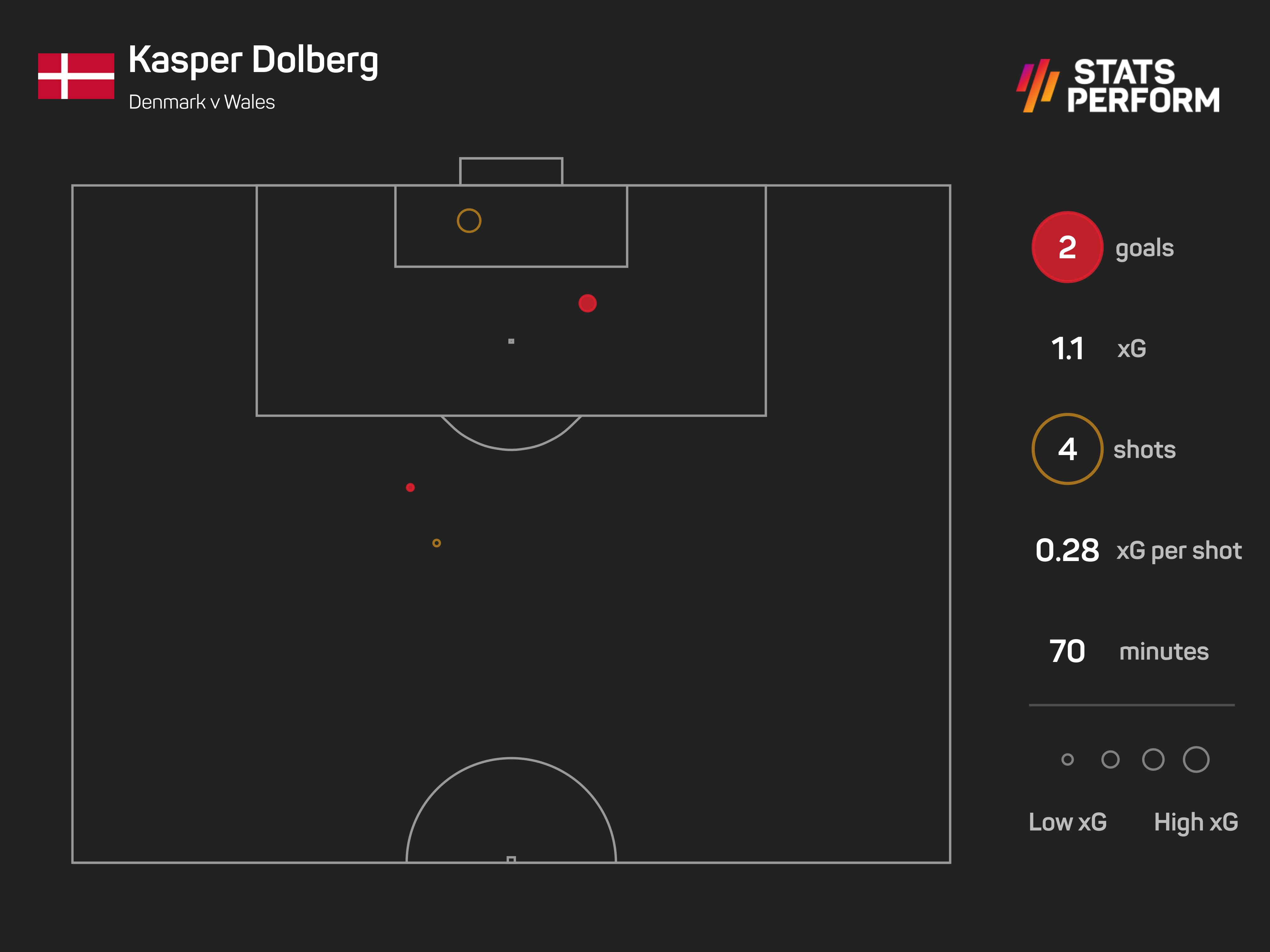 Kasper Dolberg scored twice from an xG of 1.1 v Wales