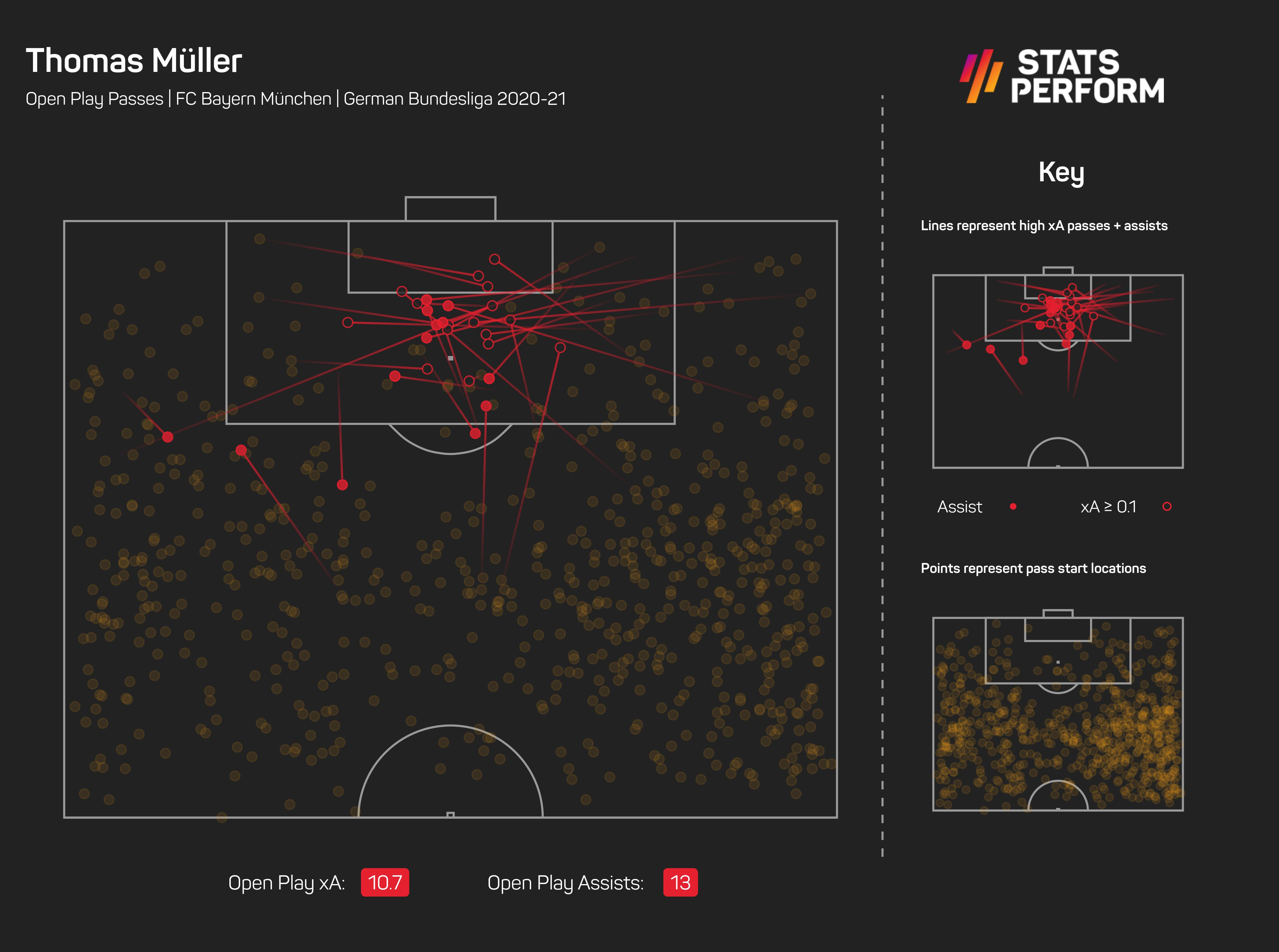 Thomas Muller xA Bundesliga 2020-21