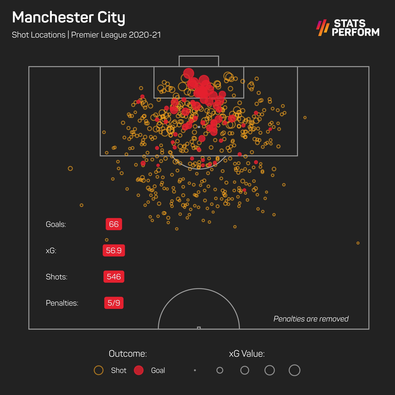 Manchester City Premier League xG 2020-21