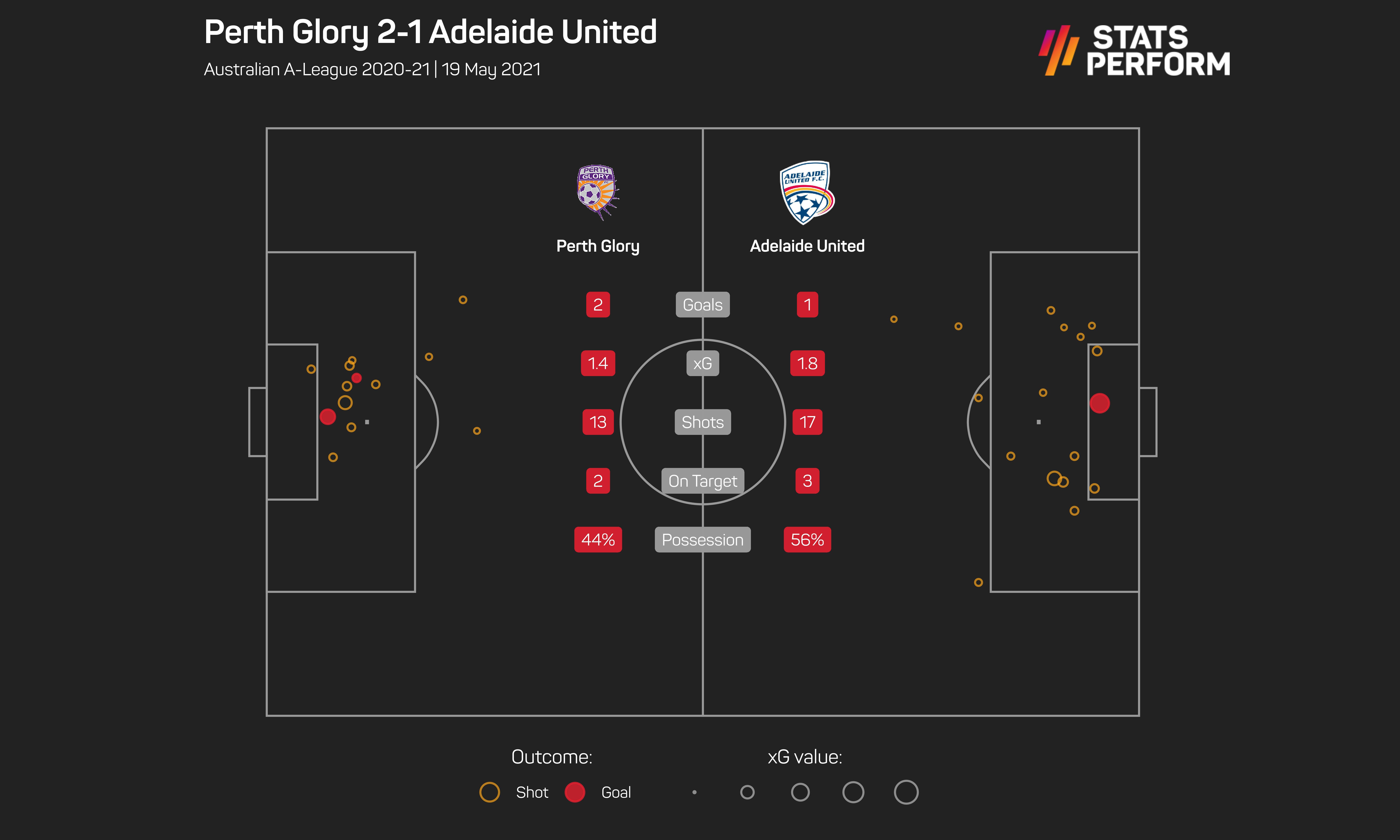 Perth Glory 2-1 Adelaide United