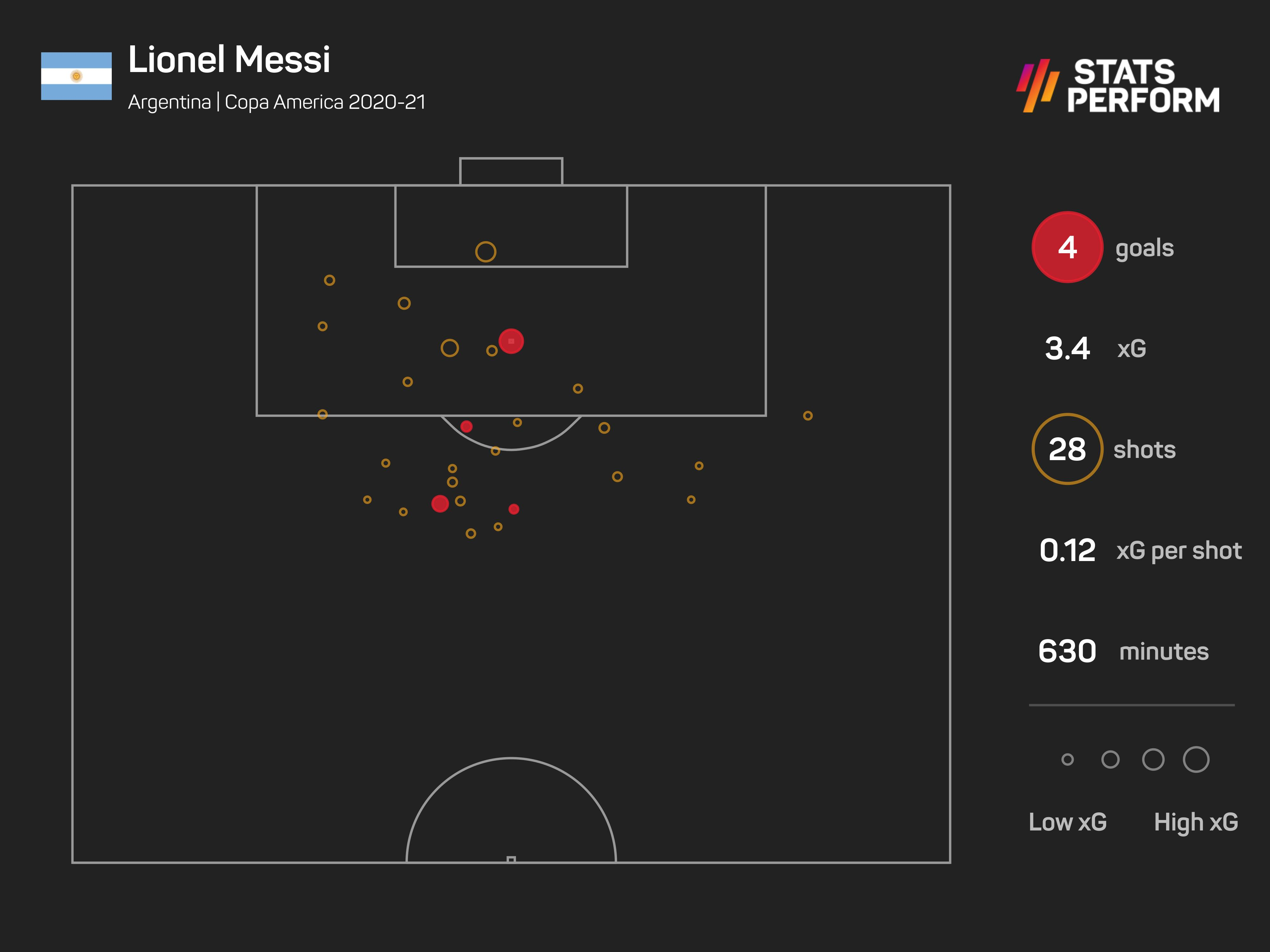 Lionel Messi Copa America 2020 xG