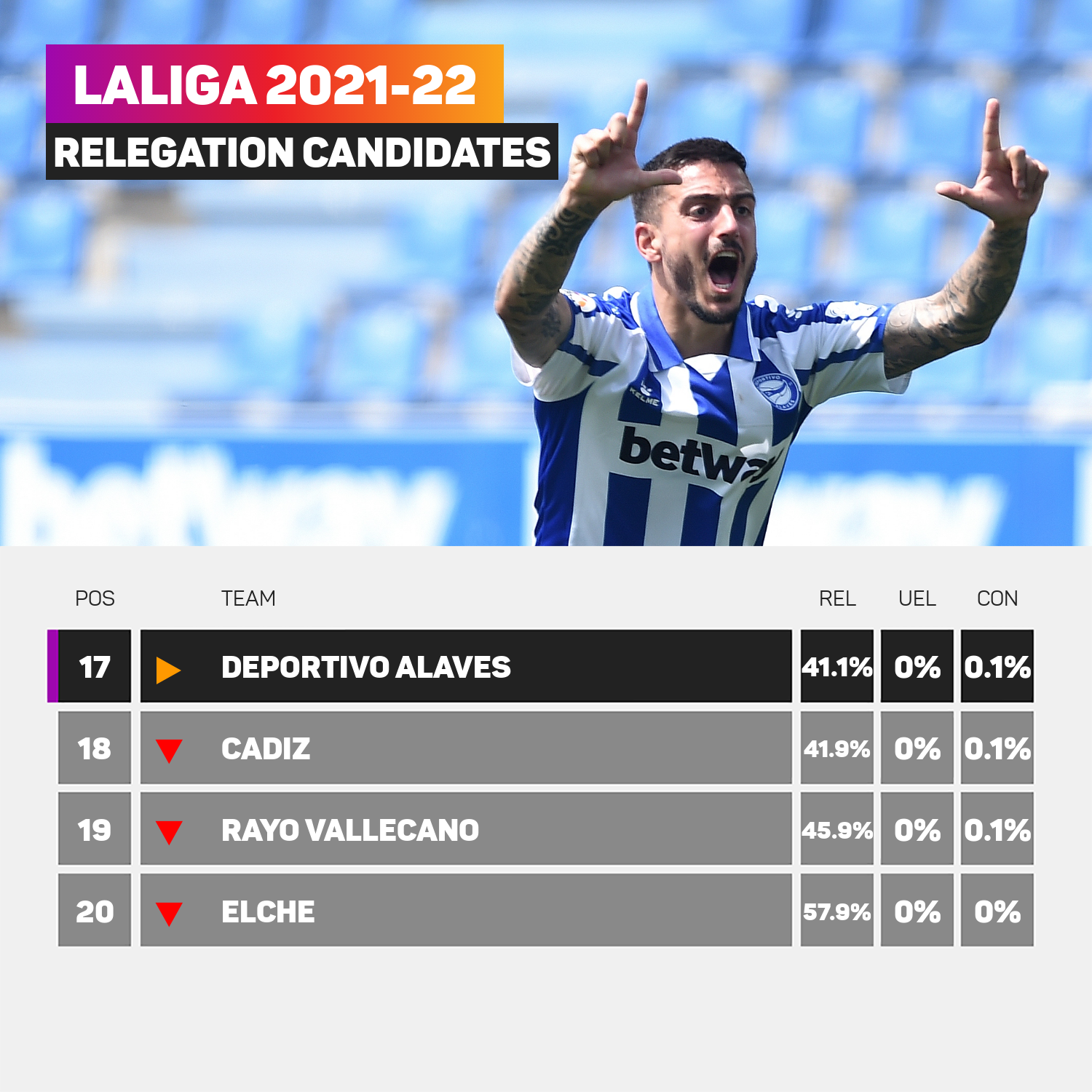 Stats Perform AI suggests Alaves are more likely to stay up than Cadiz... But only just