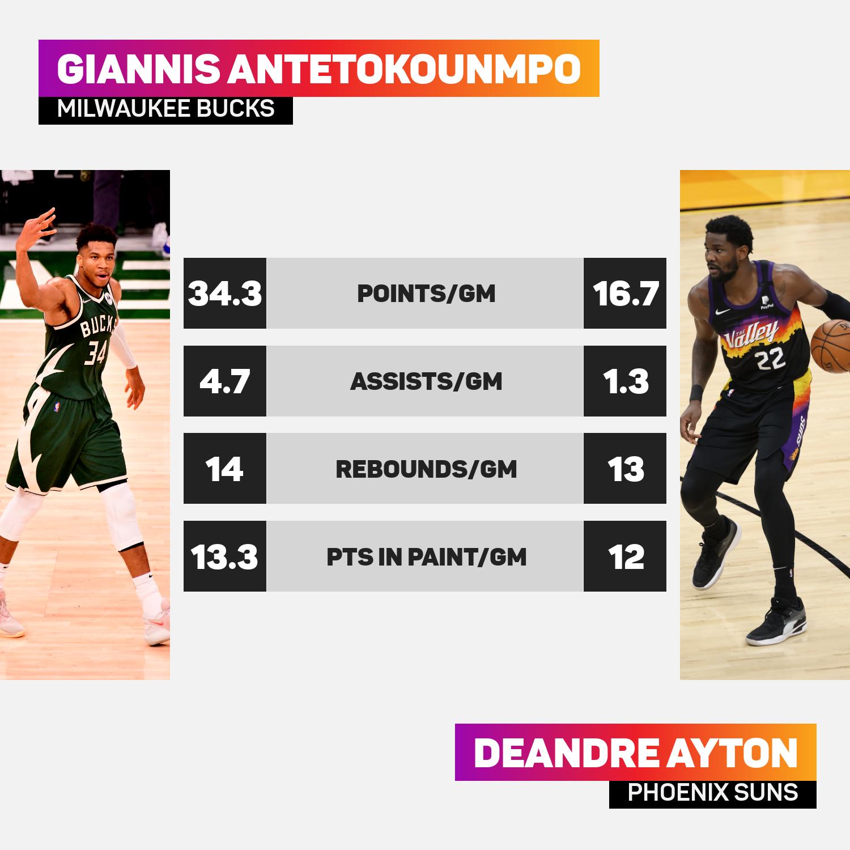 Giannis v Ayton