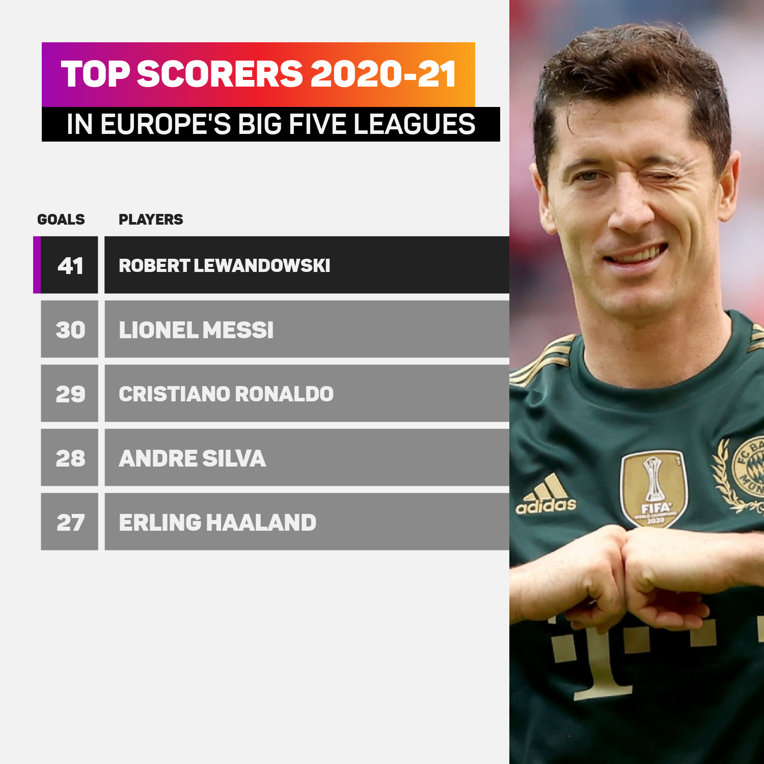 Robert Lewandowski outscored all of his rivals in 2020-21