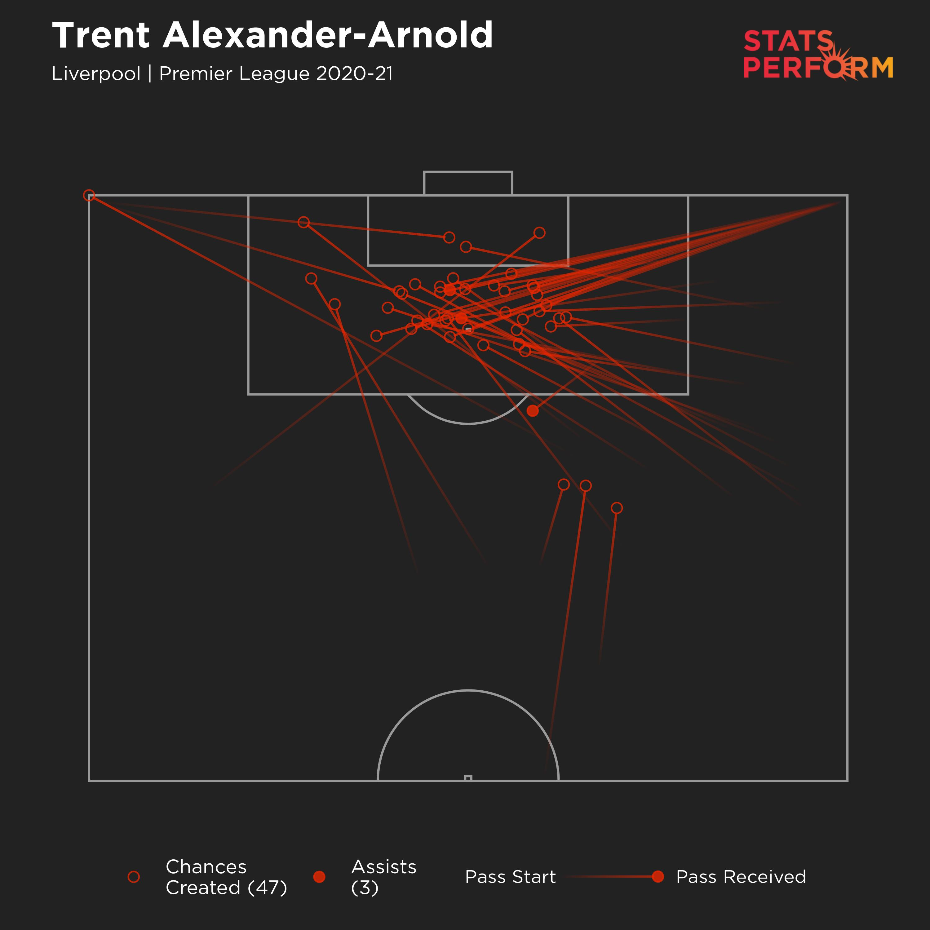 Trent Alexander-Arnold in the Premier League this season