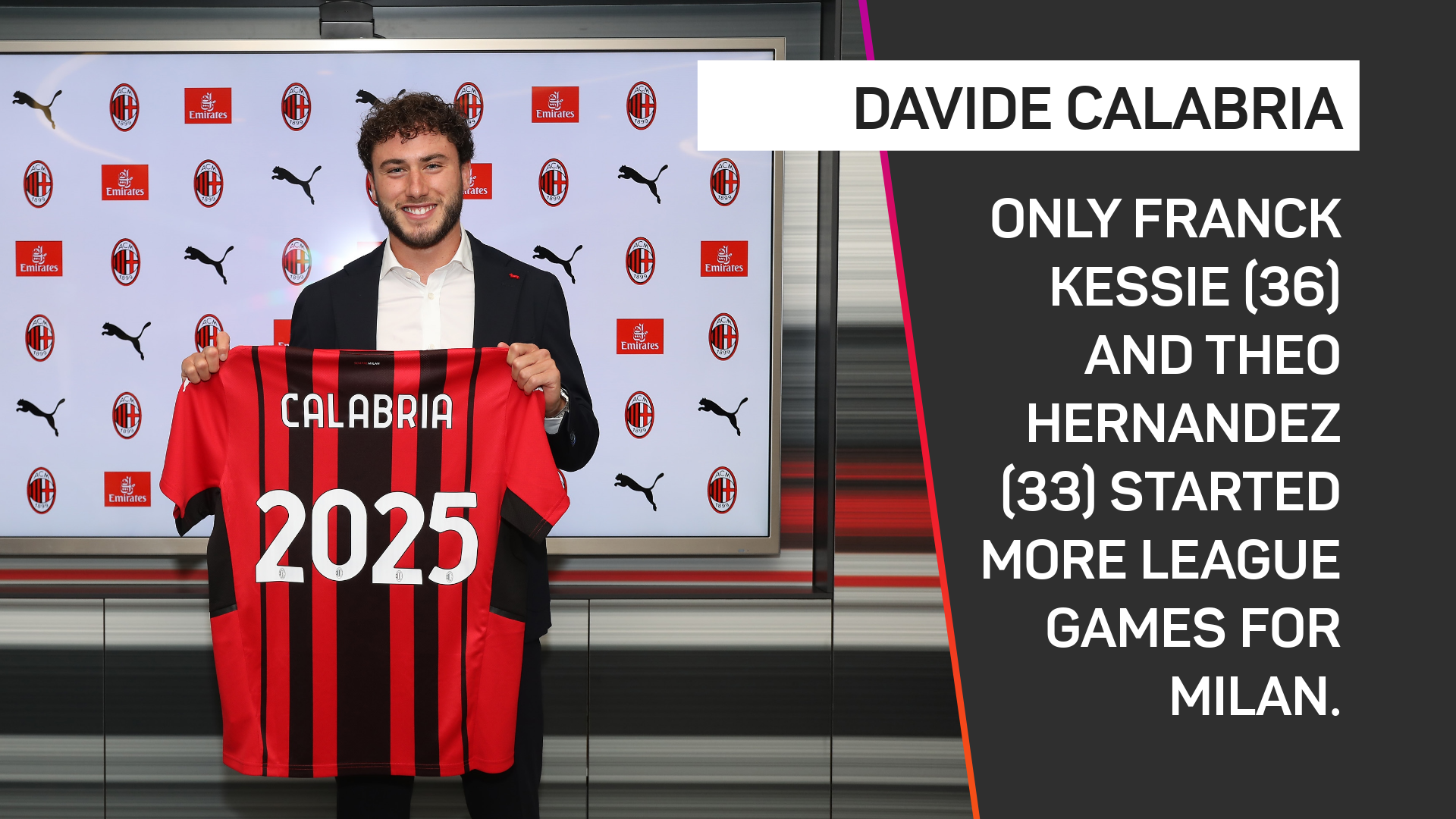 Davide Calabria appearances