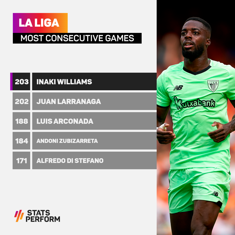 CORRECTED - La Liga most consecutive games