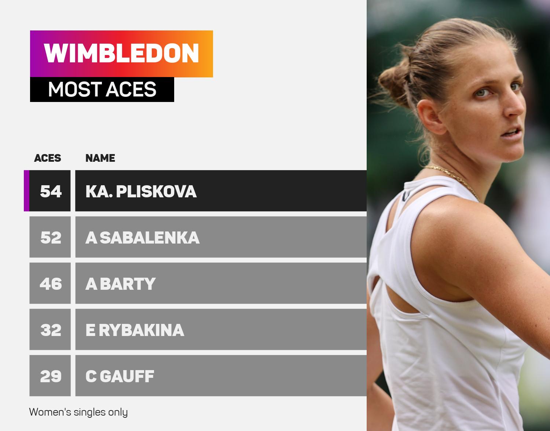 Wimbledon ace leaders