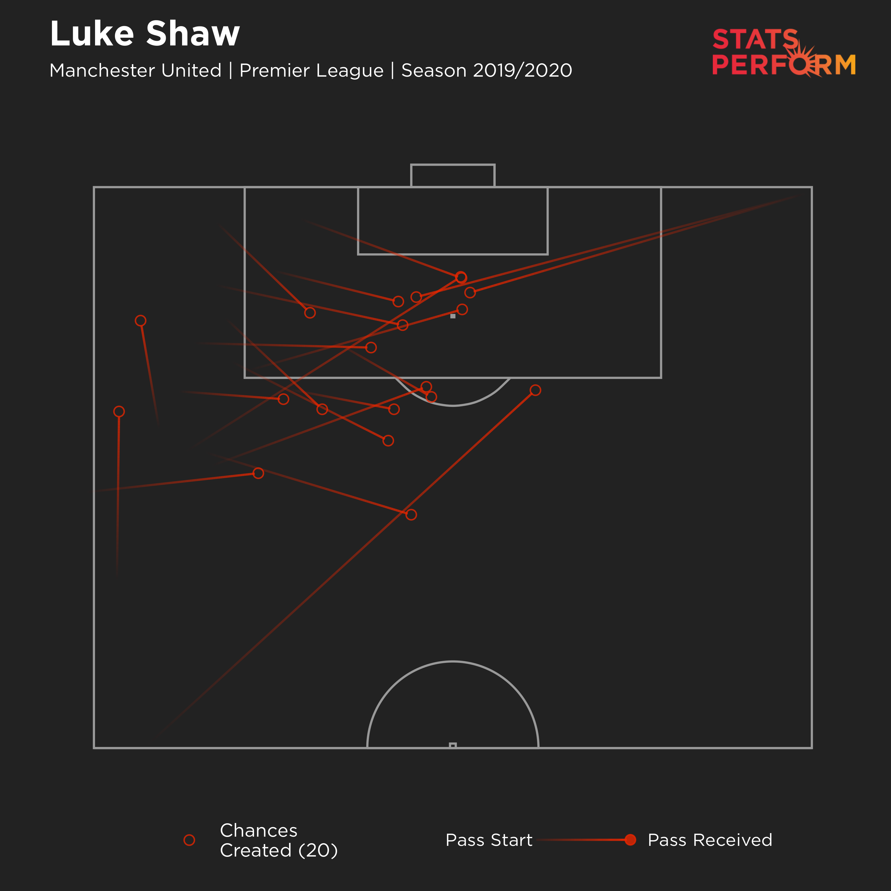 Luke Shaw's chances created map for 2019-20