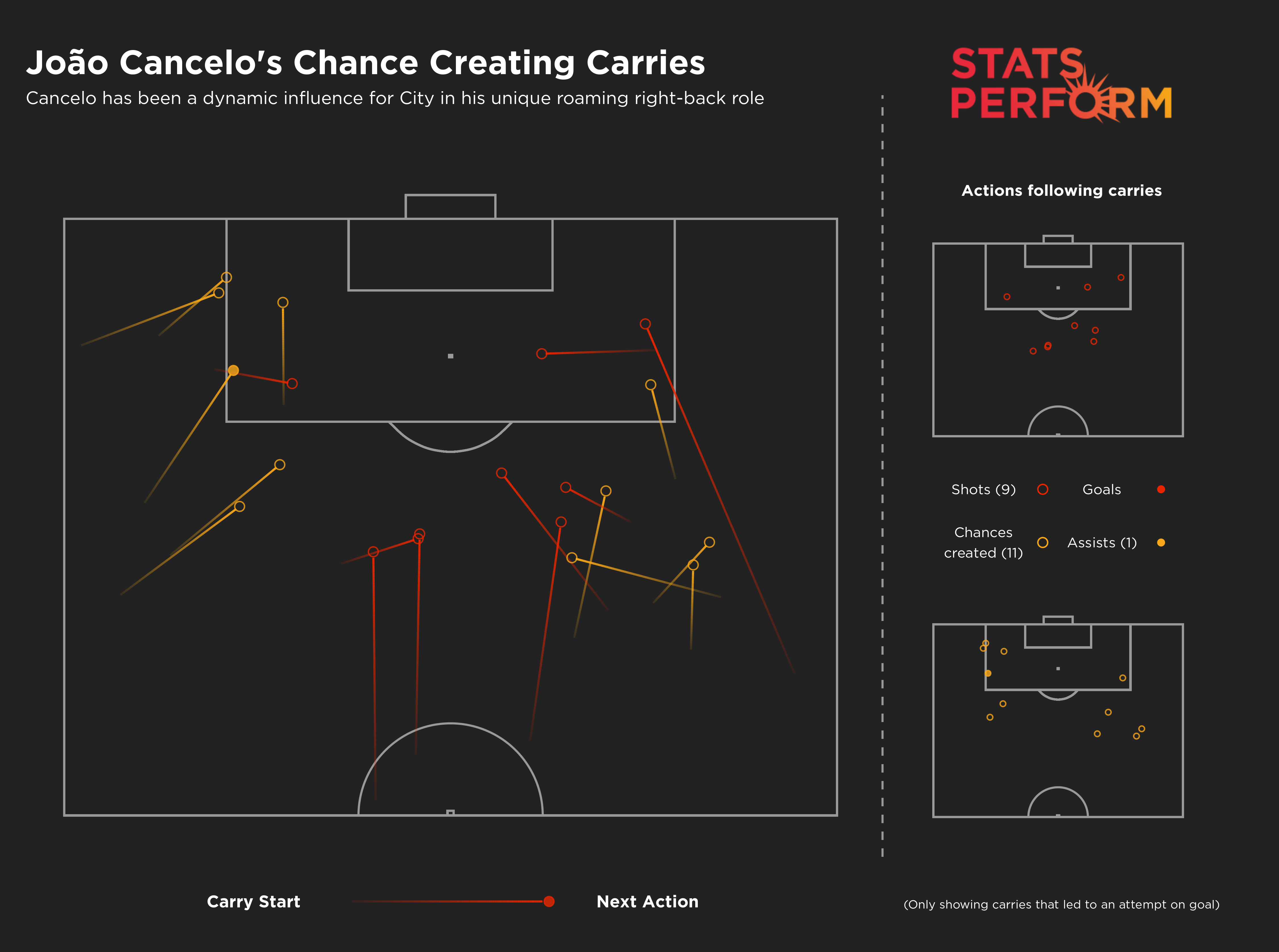 Joao Cancelo's chances created from carries in the Premier League