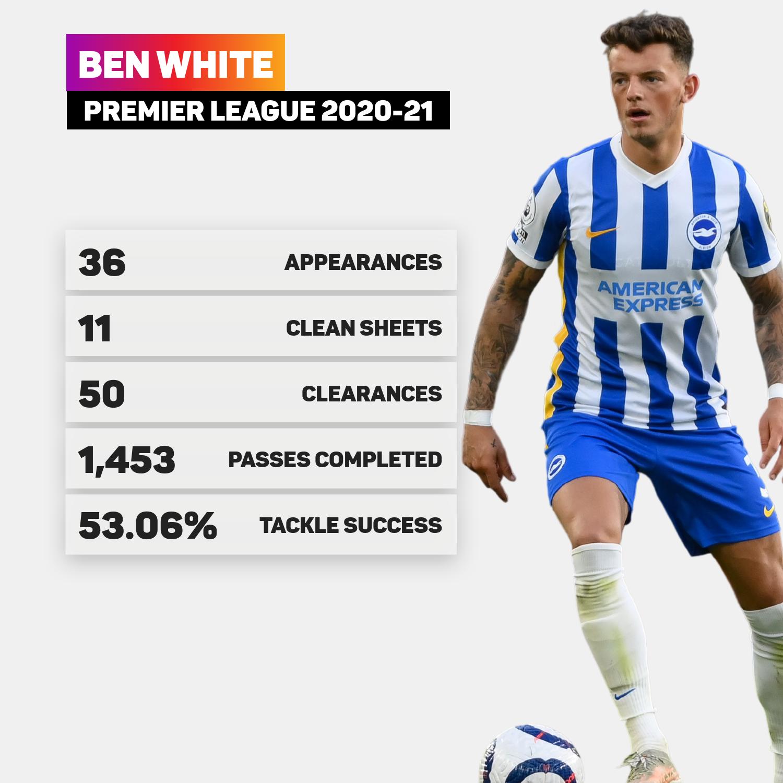 Ben White had an impressive 2020-21