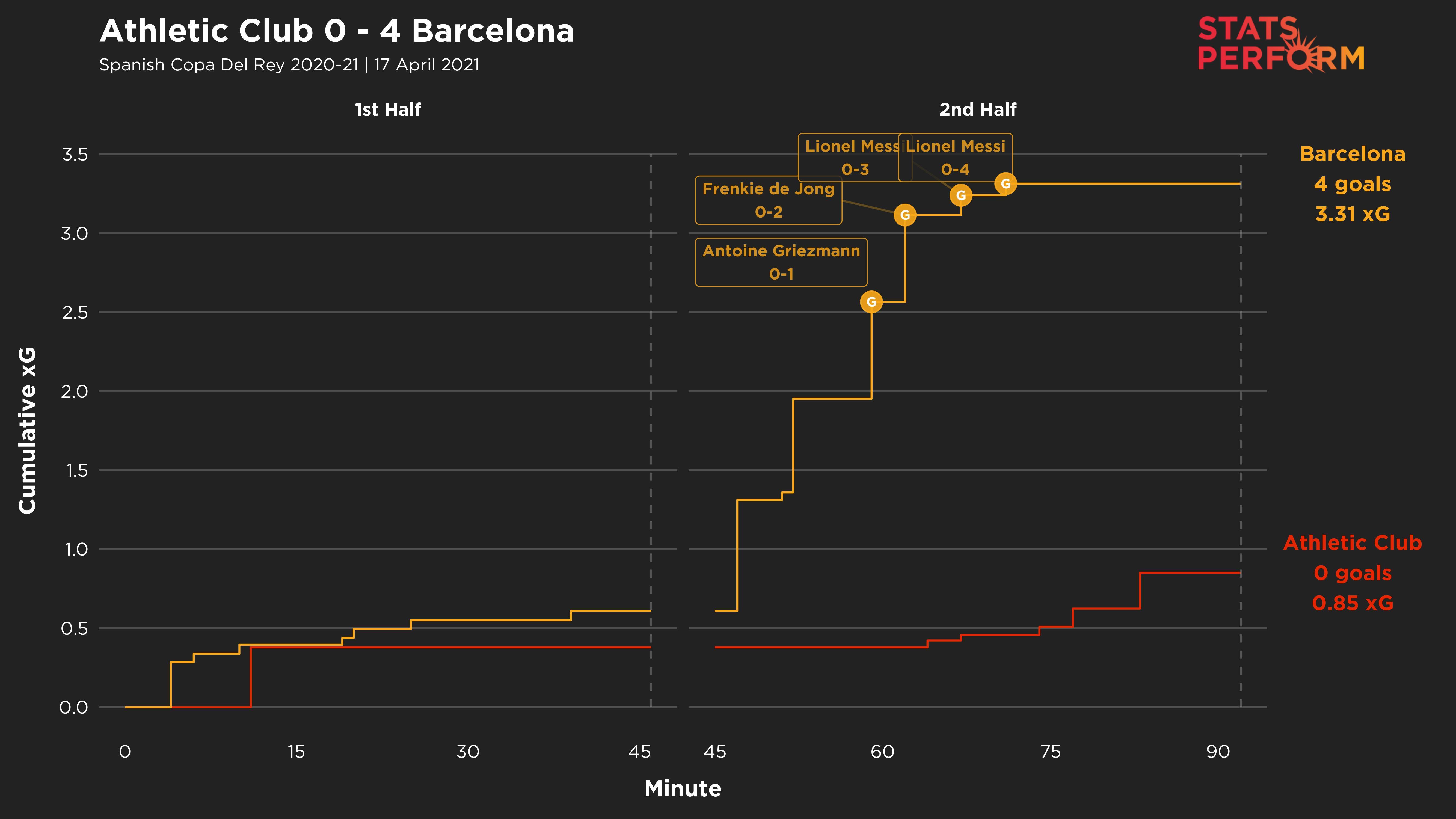 Barcelona's Copa del Rey final win