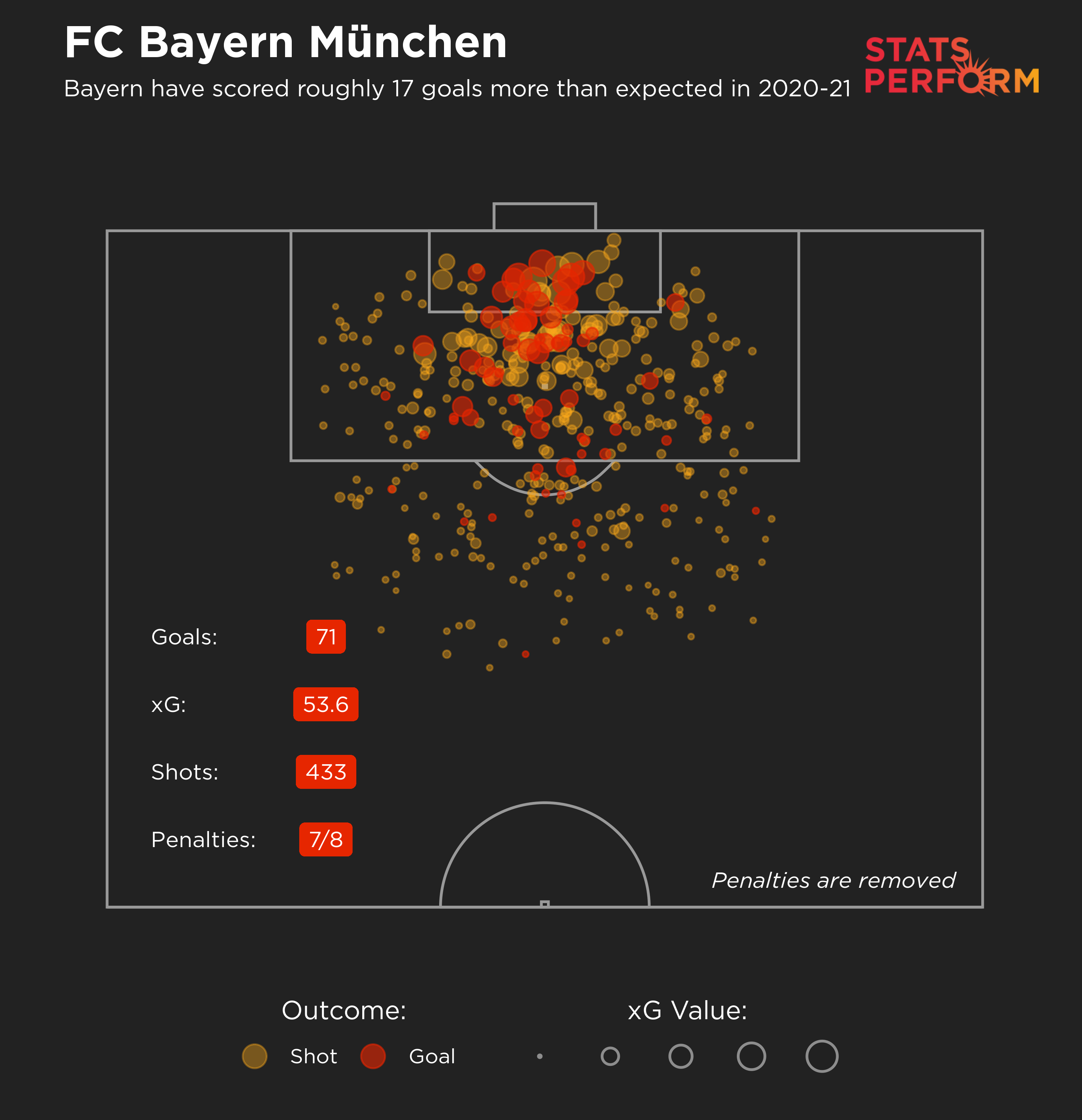 Bayern Munich are averaging three goals a game this season and have netted roughly 17 times more than they would be expected to given the quality of their chances