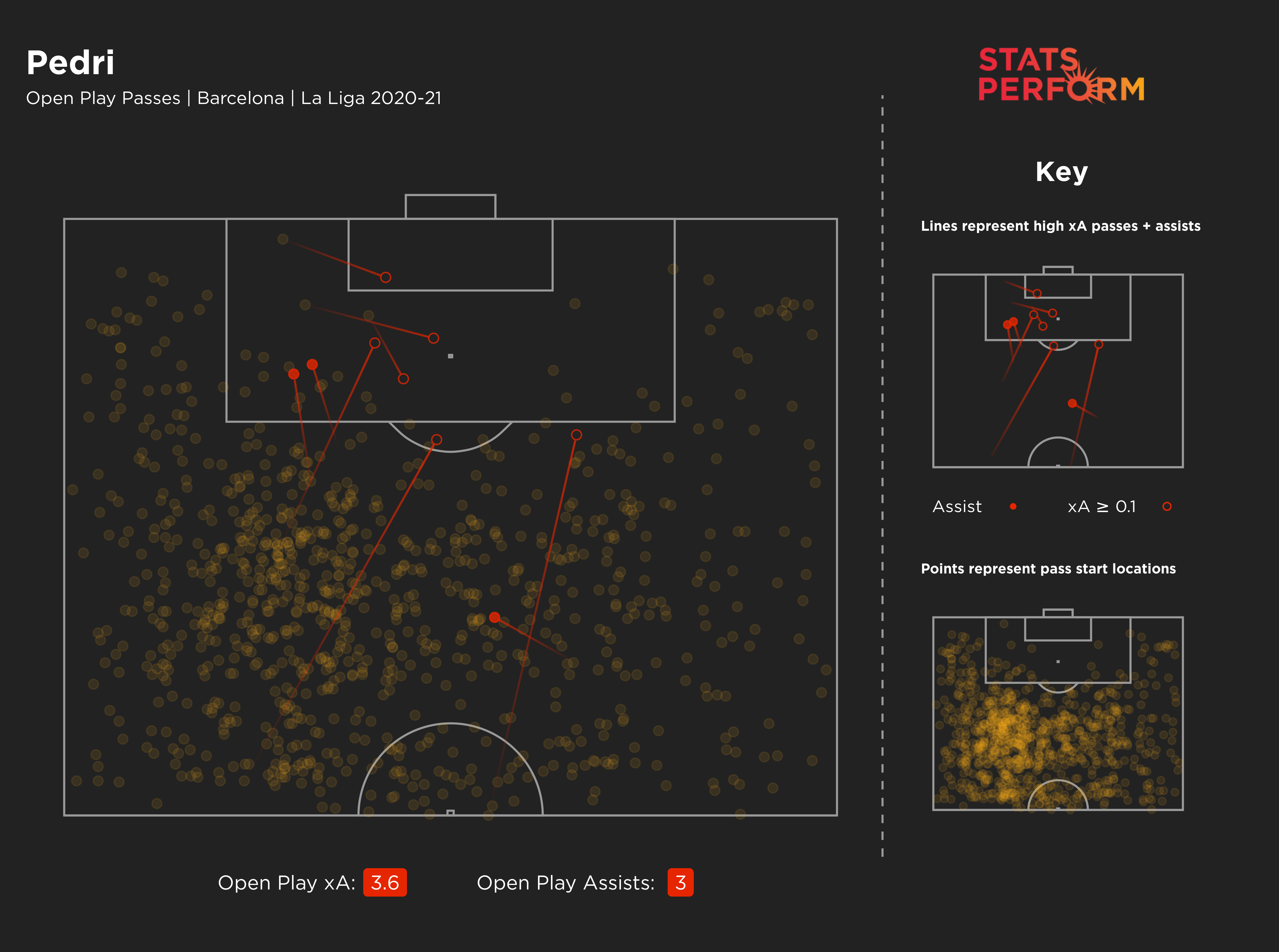 Pedri may not have lots of assists, but there's no doubt he offers a lot to Barcelona