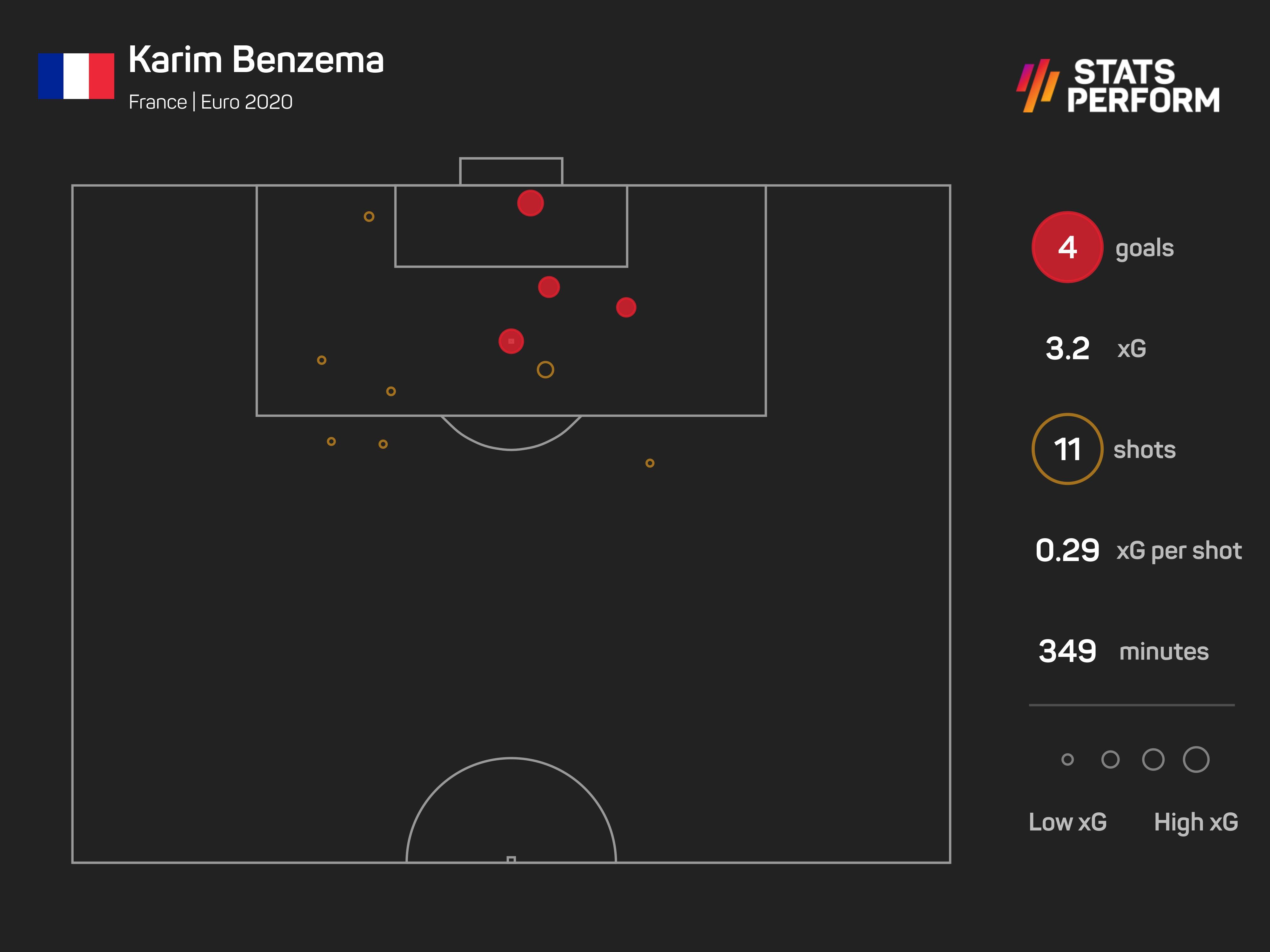 Kaim Benzema Euro 2020 xG