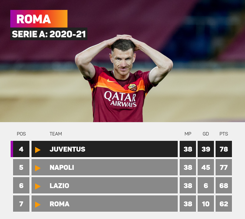Roma 2020-21 season