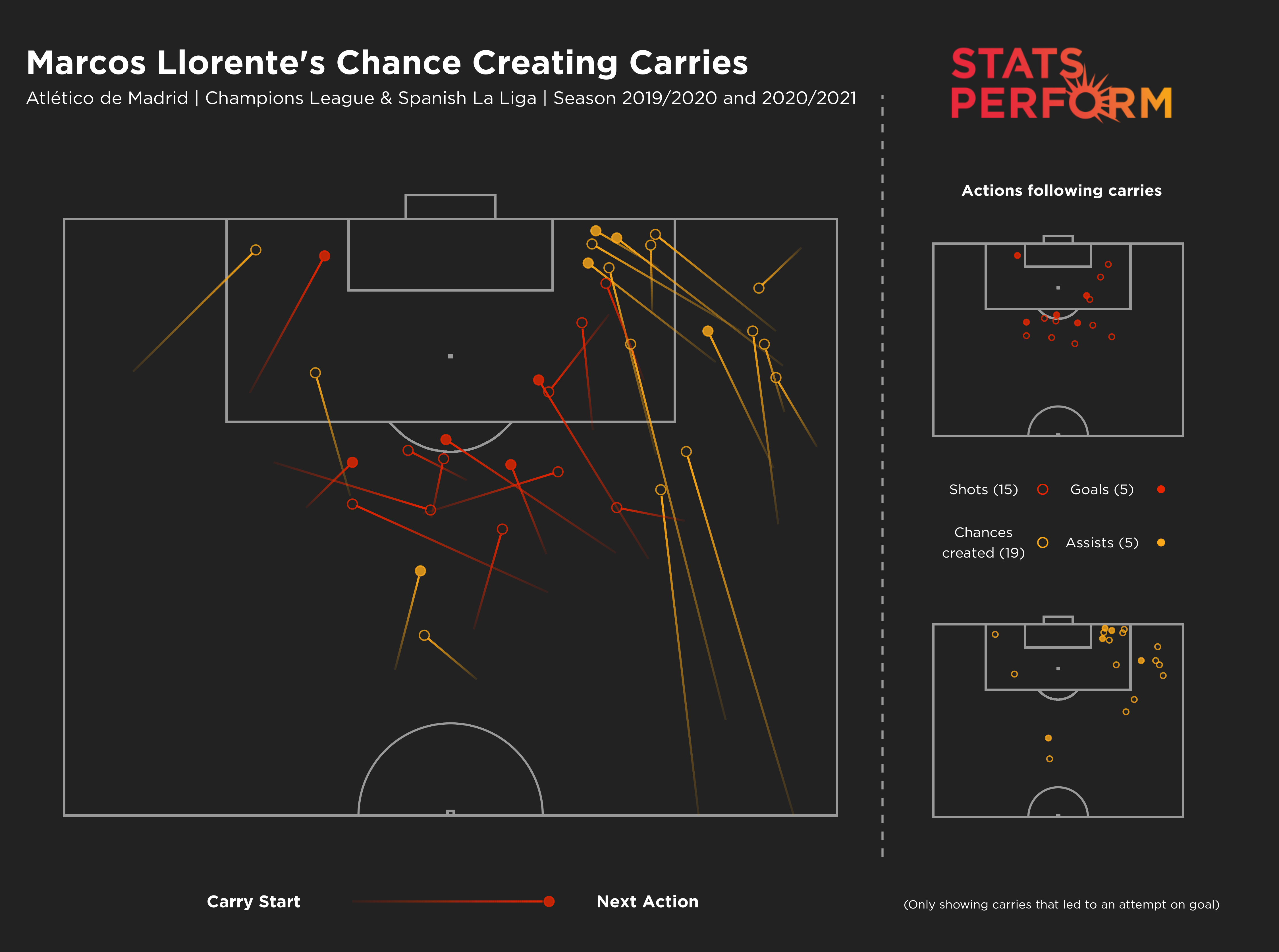 Marcos Llorente chance creating carries