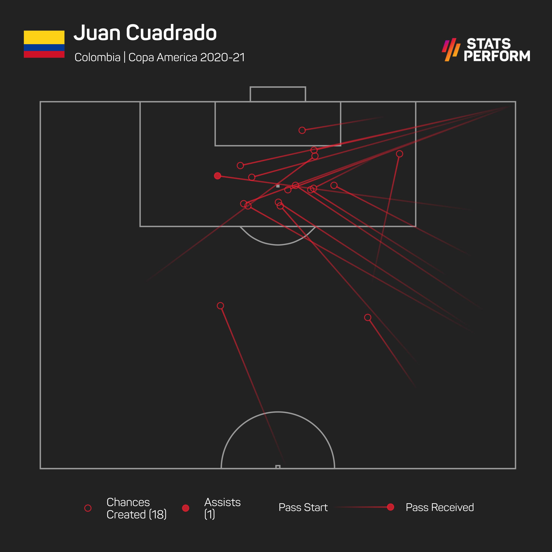 Juan Cuadrado was a key creator for Colombia