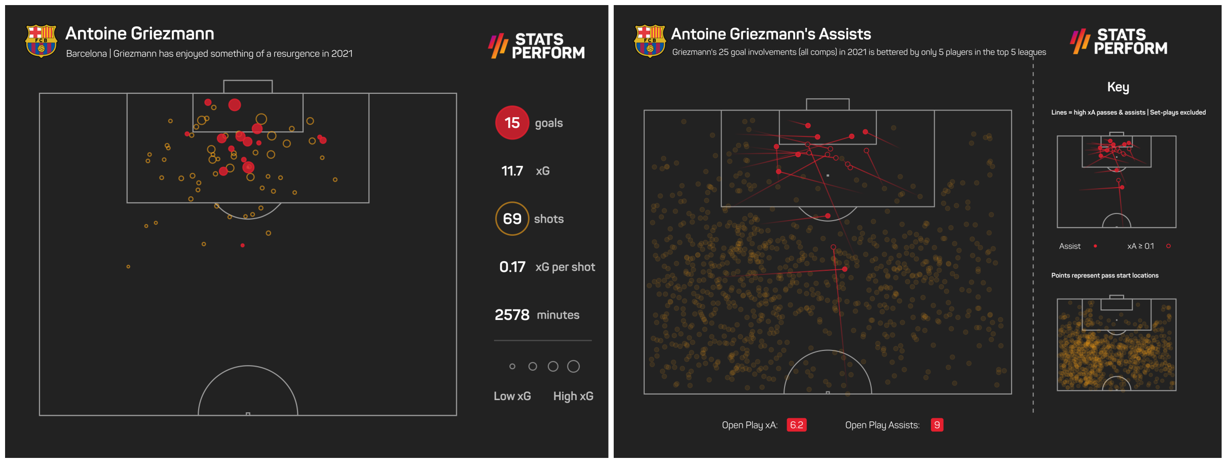 Antoine Griezmann has enjoyed something of a resurgence in 2021