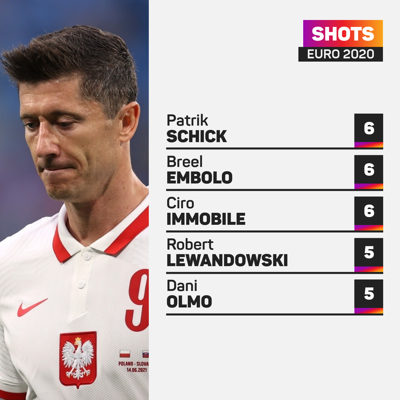 Shots at Euro 2020 as Robert Lewandowski struggles