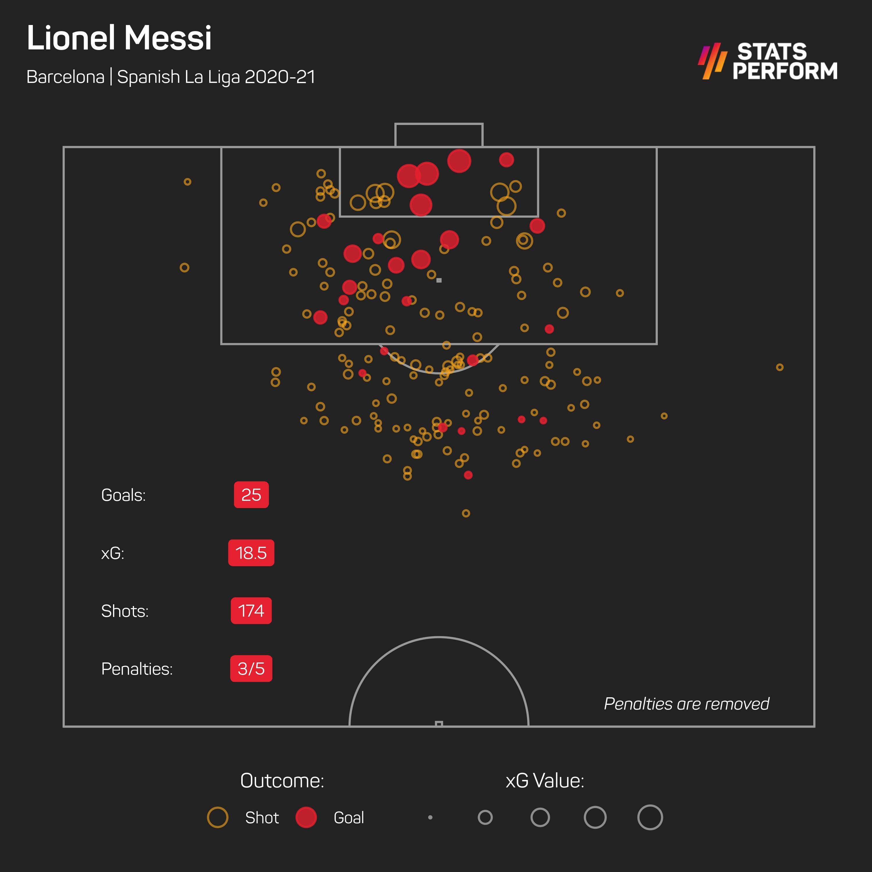 Lionel Messi xG
