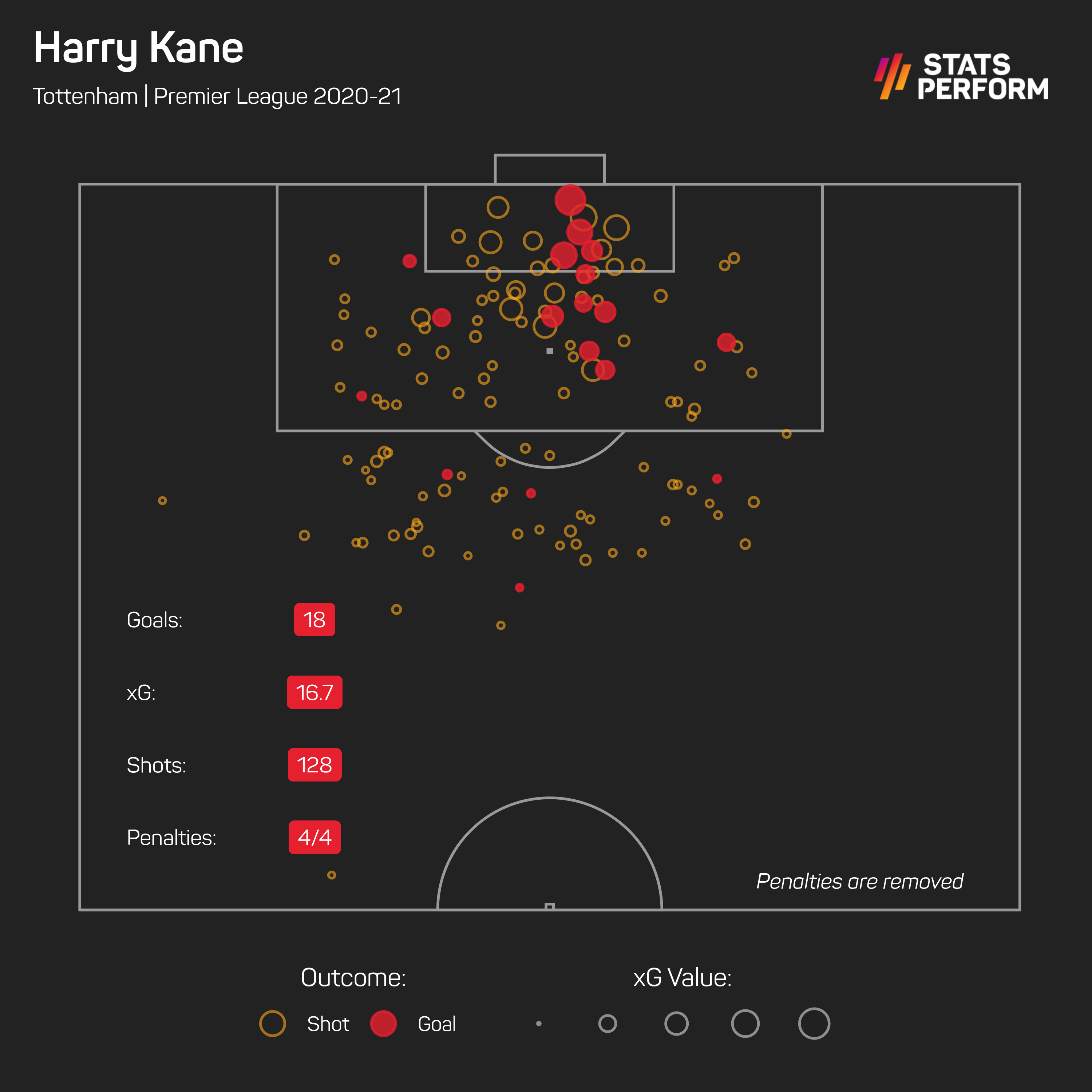 Kane is in the running for the Golden Boot
