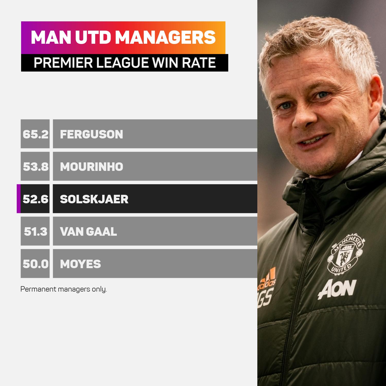 Ole Gunnar Solskjaer among Man Utd managers