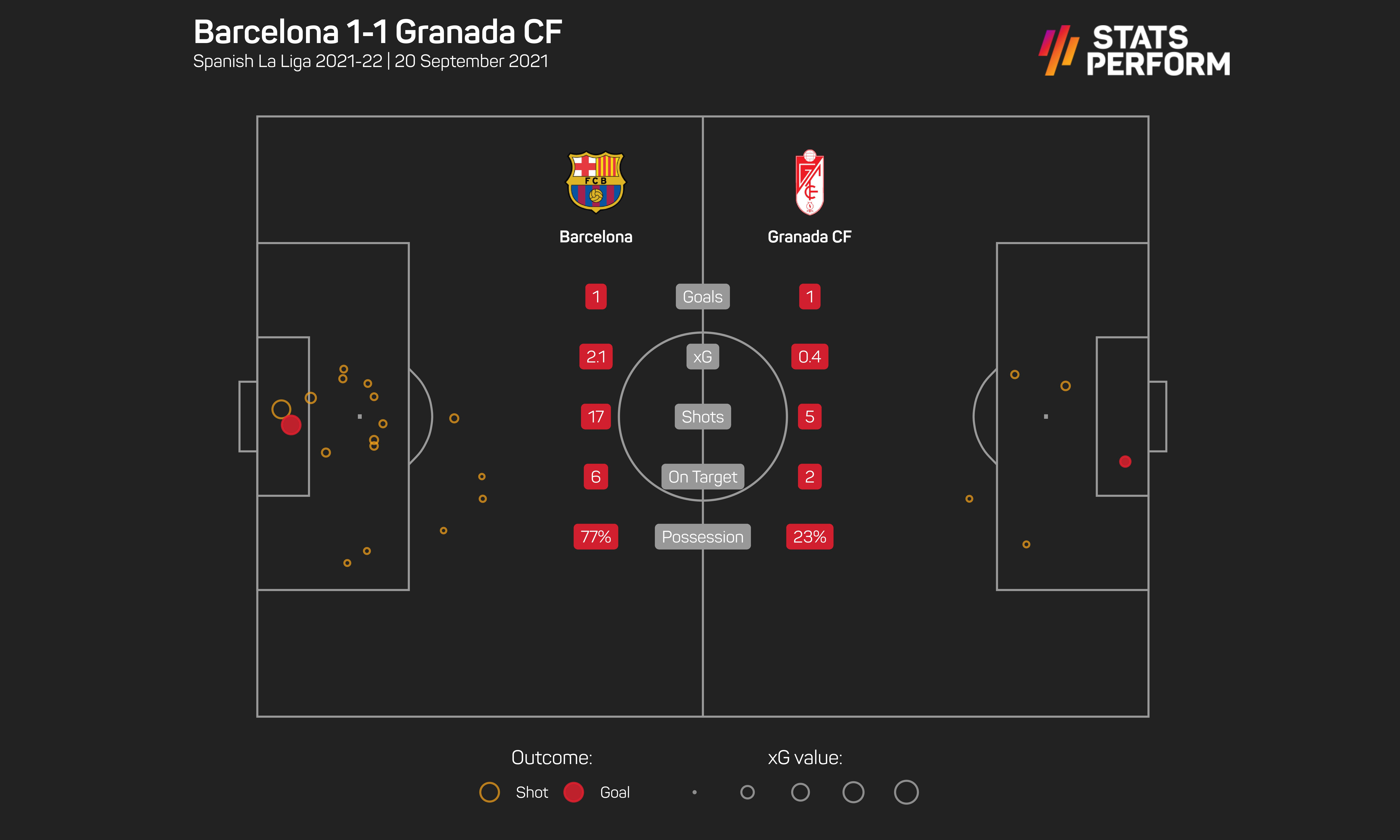Barcelona just about rescued a point against Granada