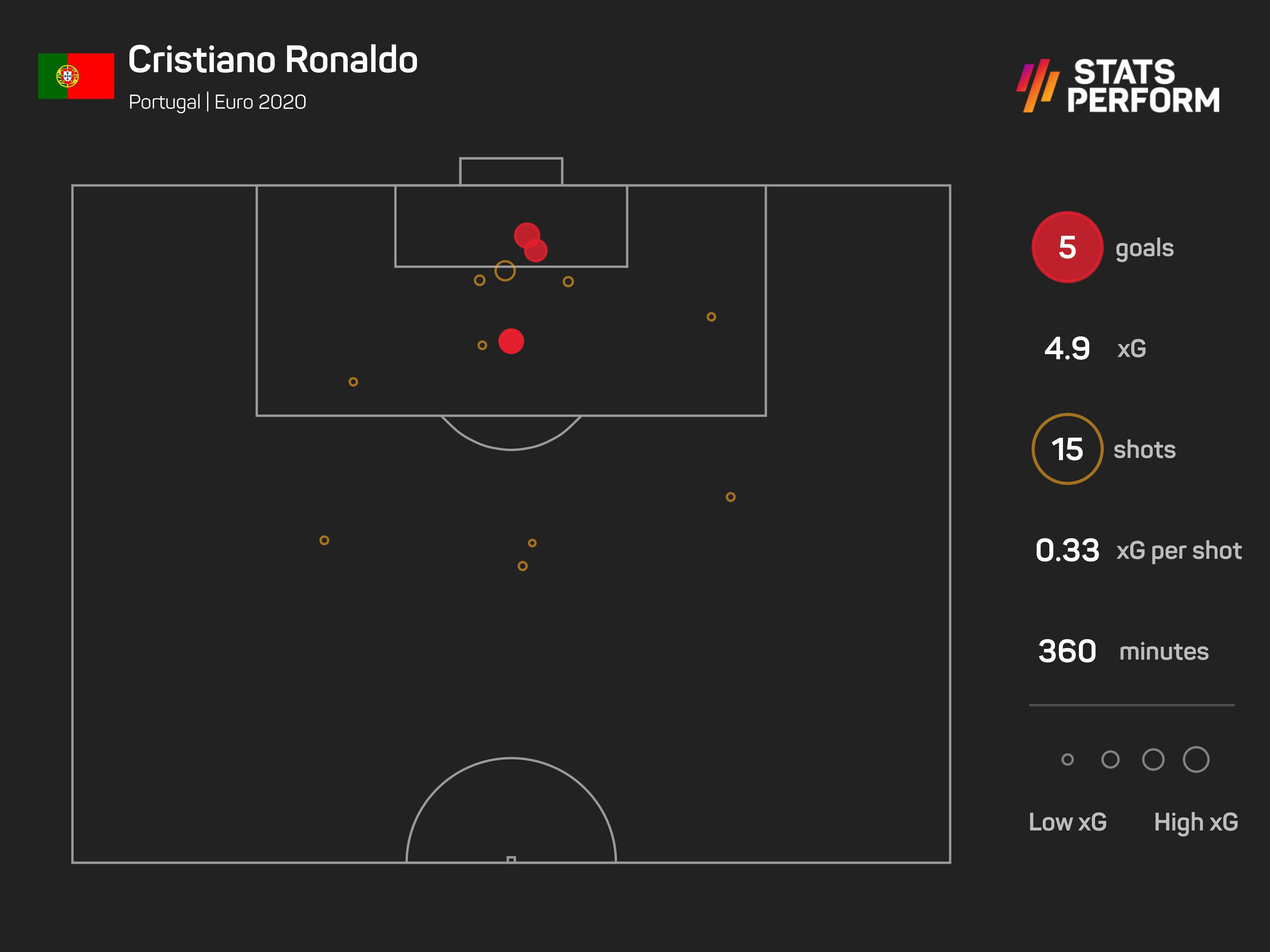 Cristiano Ronaldo scored five times but his Portugal team-mates struggled