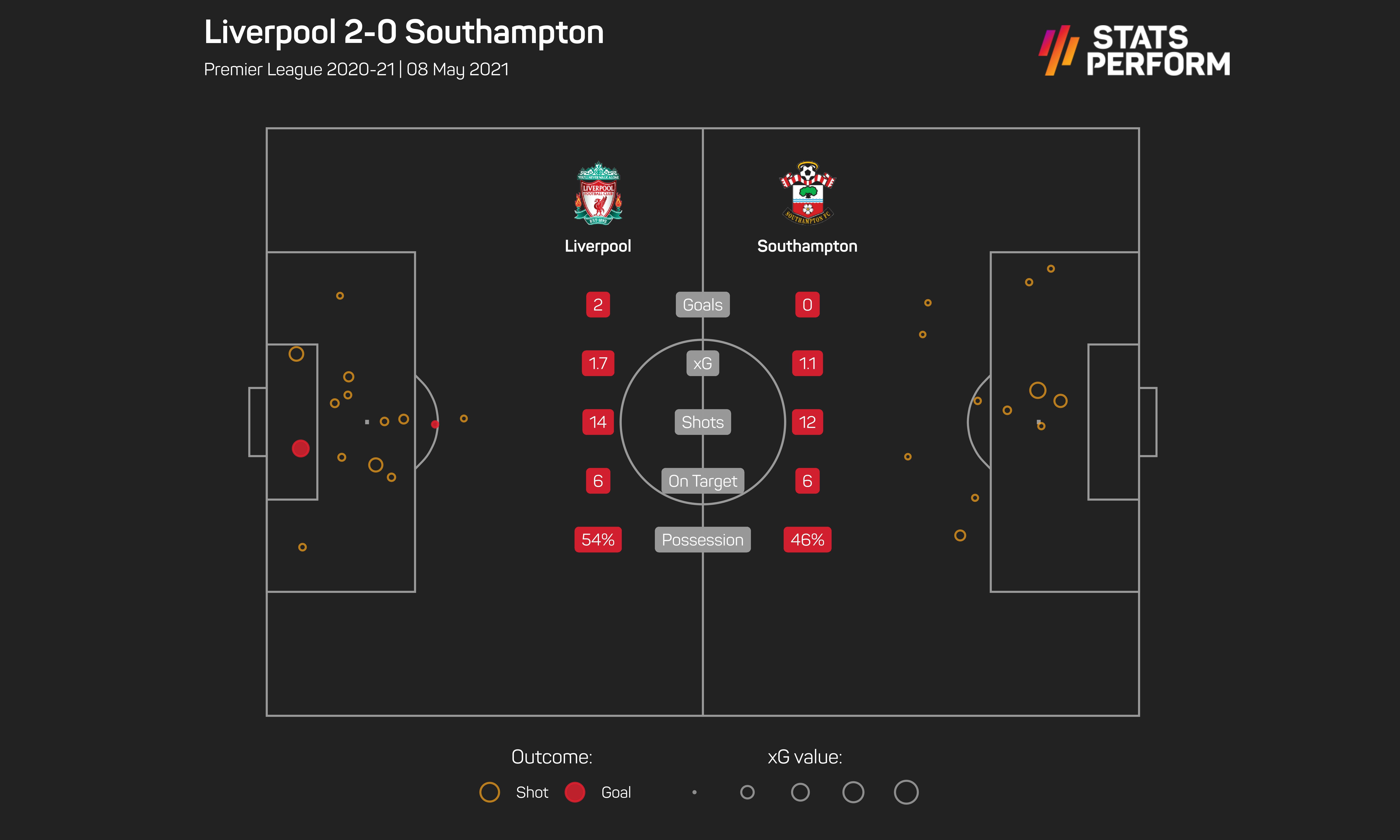 Liverpool v Southampton match summary w/xG