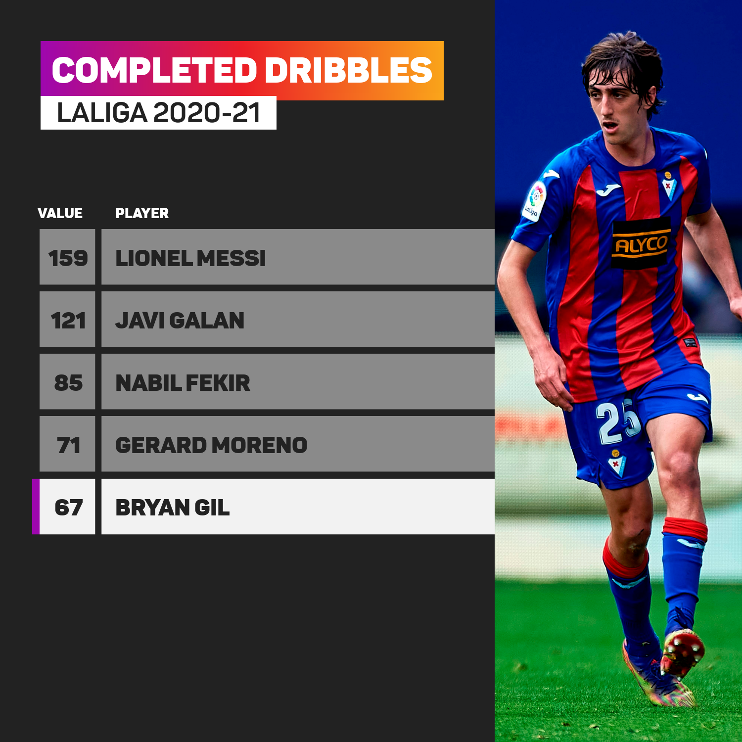 Bryan Gil ranks highly for completed dribbles