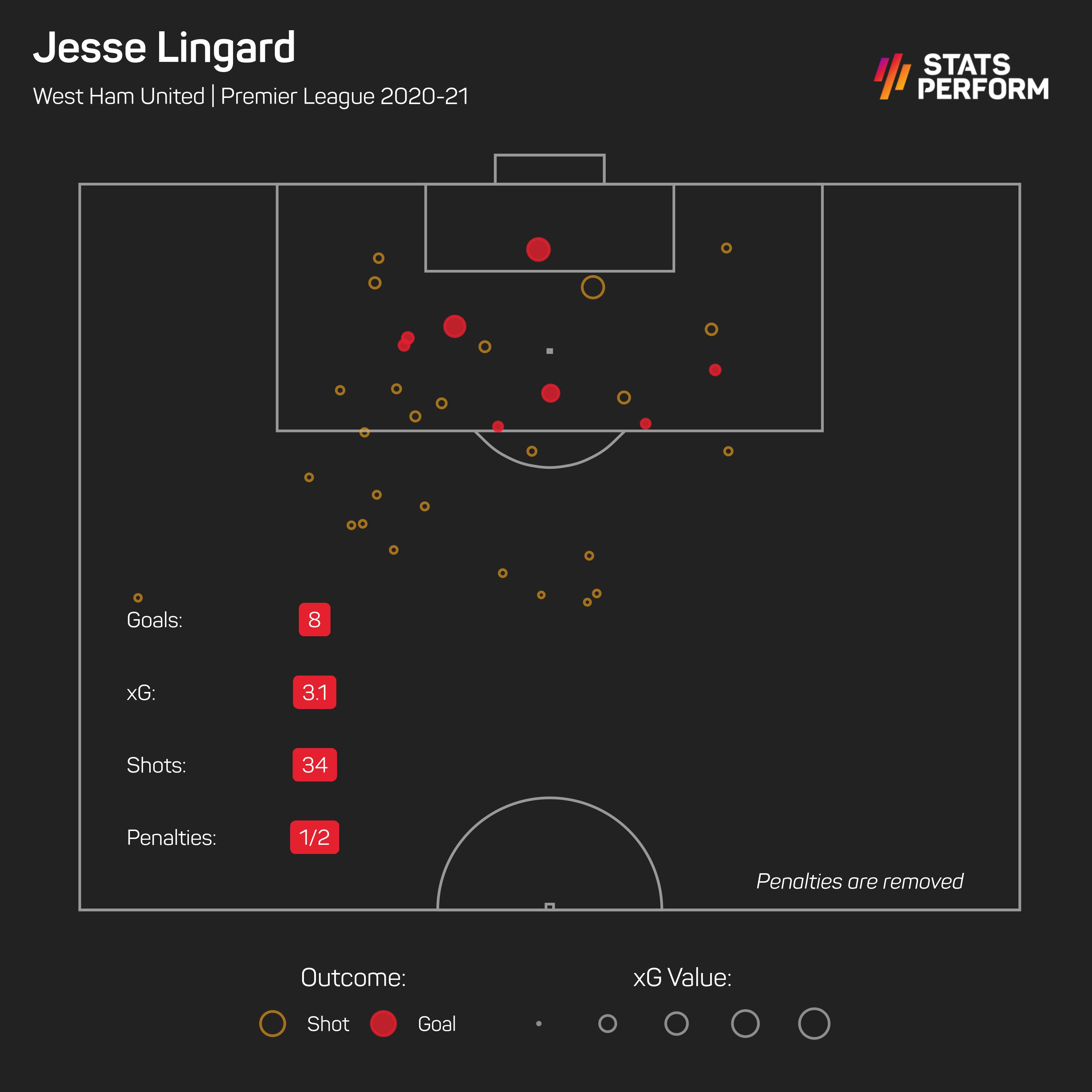 Jesse Lingard expected goals (May 11)