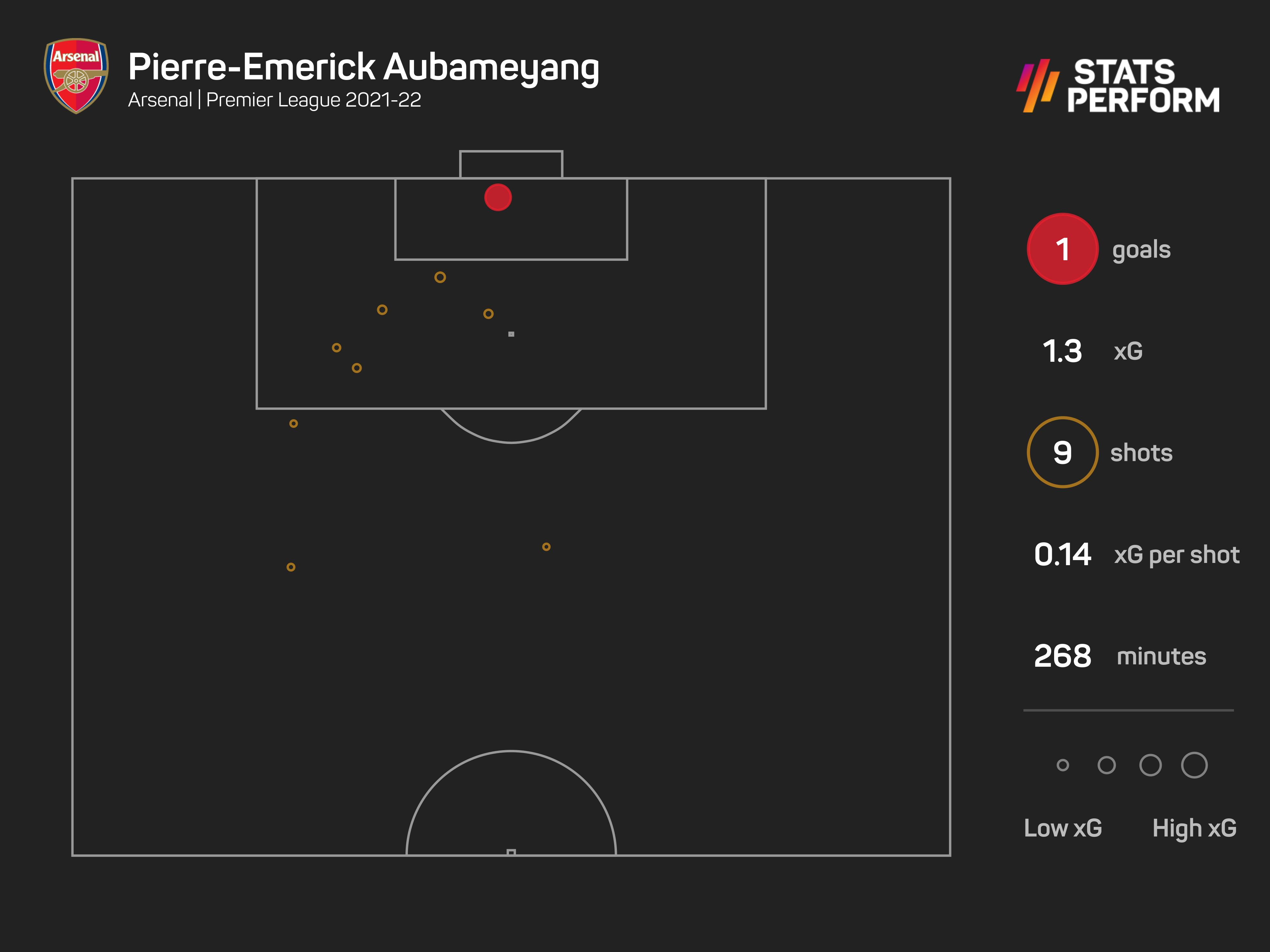 Pierre-Emerick Aubameyang shots 2021-22