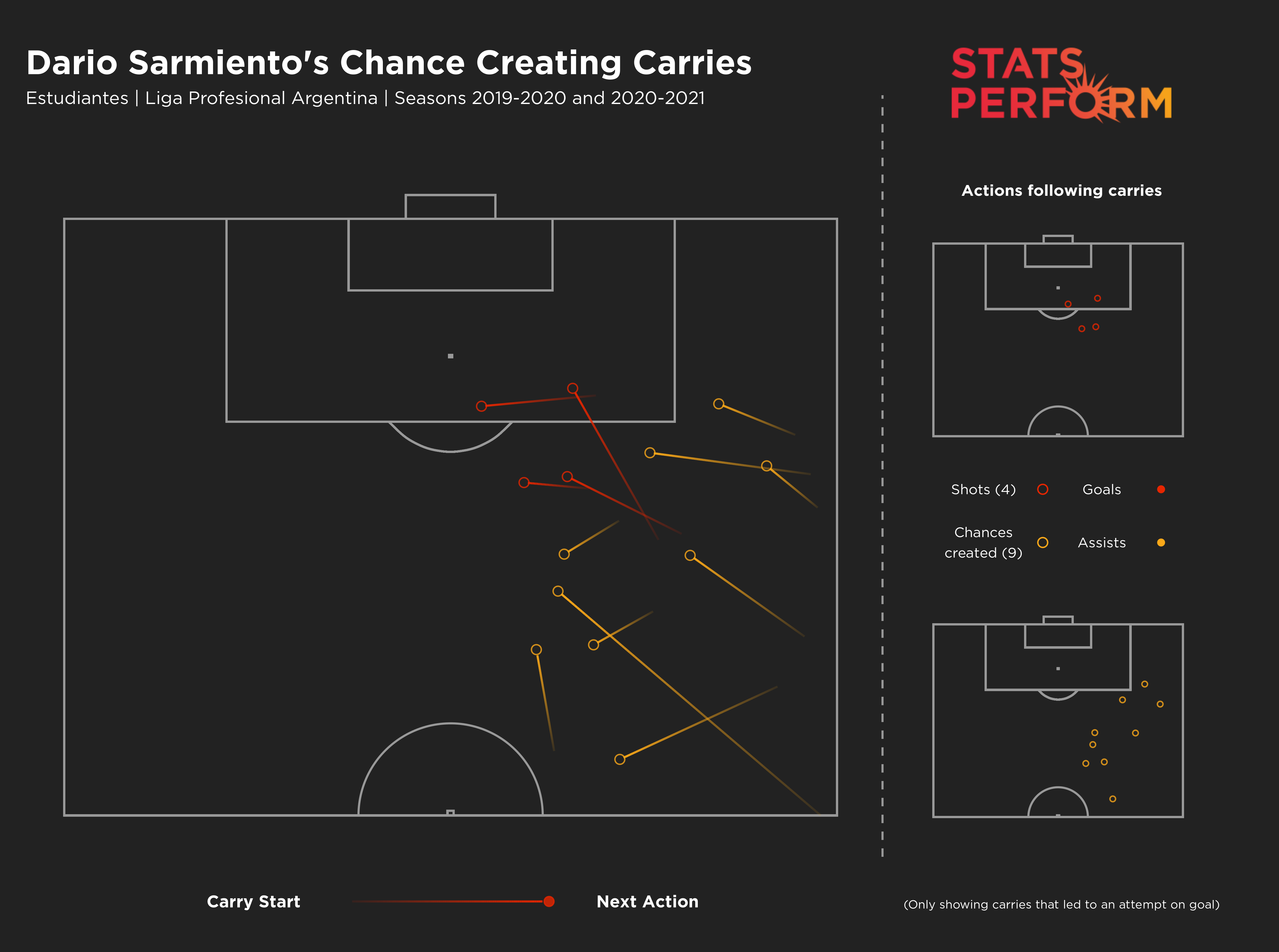 Dario Sarmiento's chance creating carries for Estudiantes since the start of the 2019-20 season