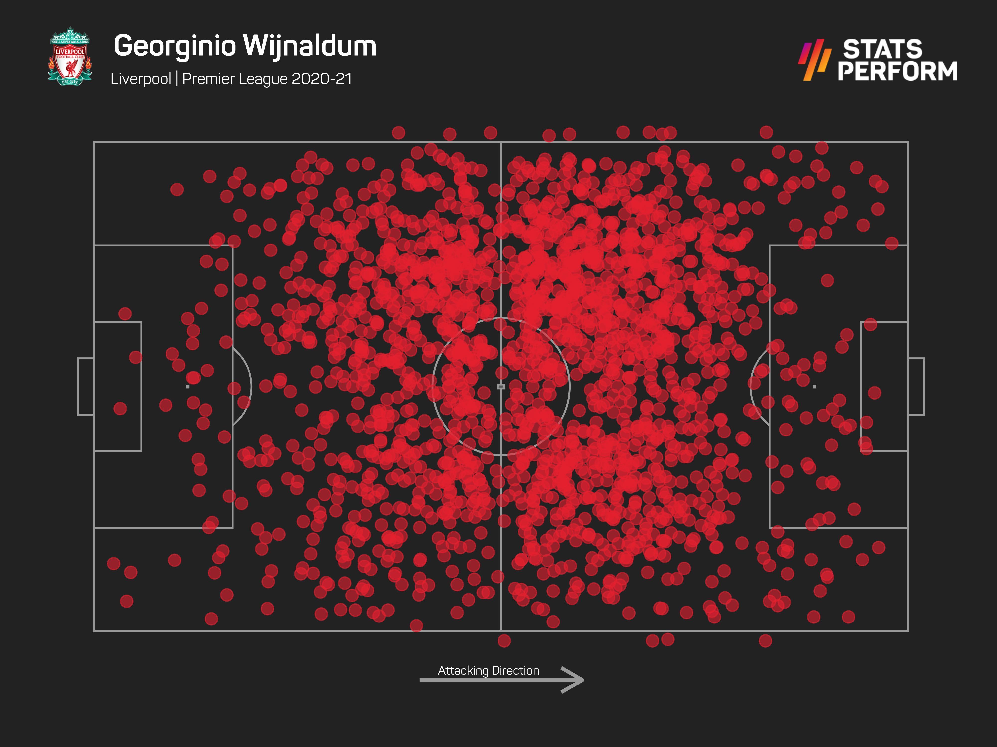 Georginio Wijnaldum's final Premier League season at Liverpool