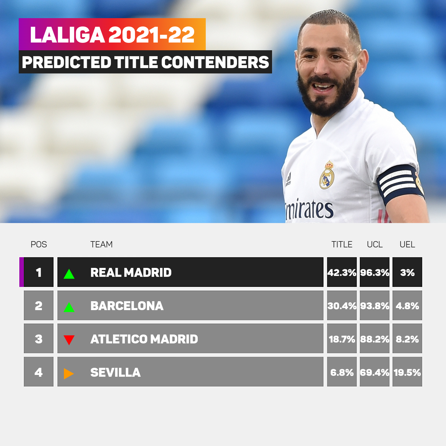 Stats Perform AI suggests Real Madrid are favourites for the title