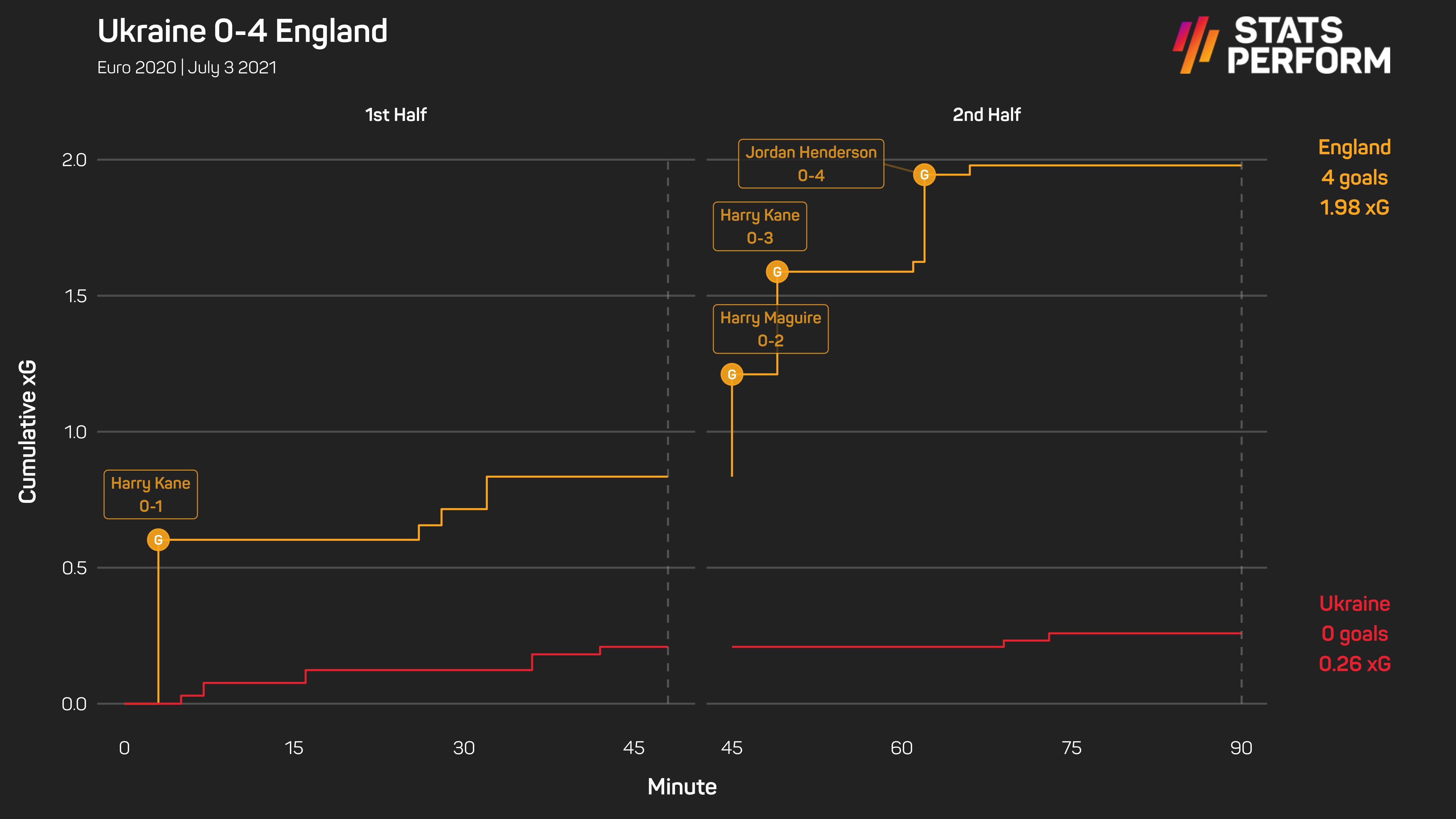 Ukraine 0-4 England xG race