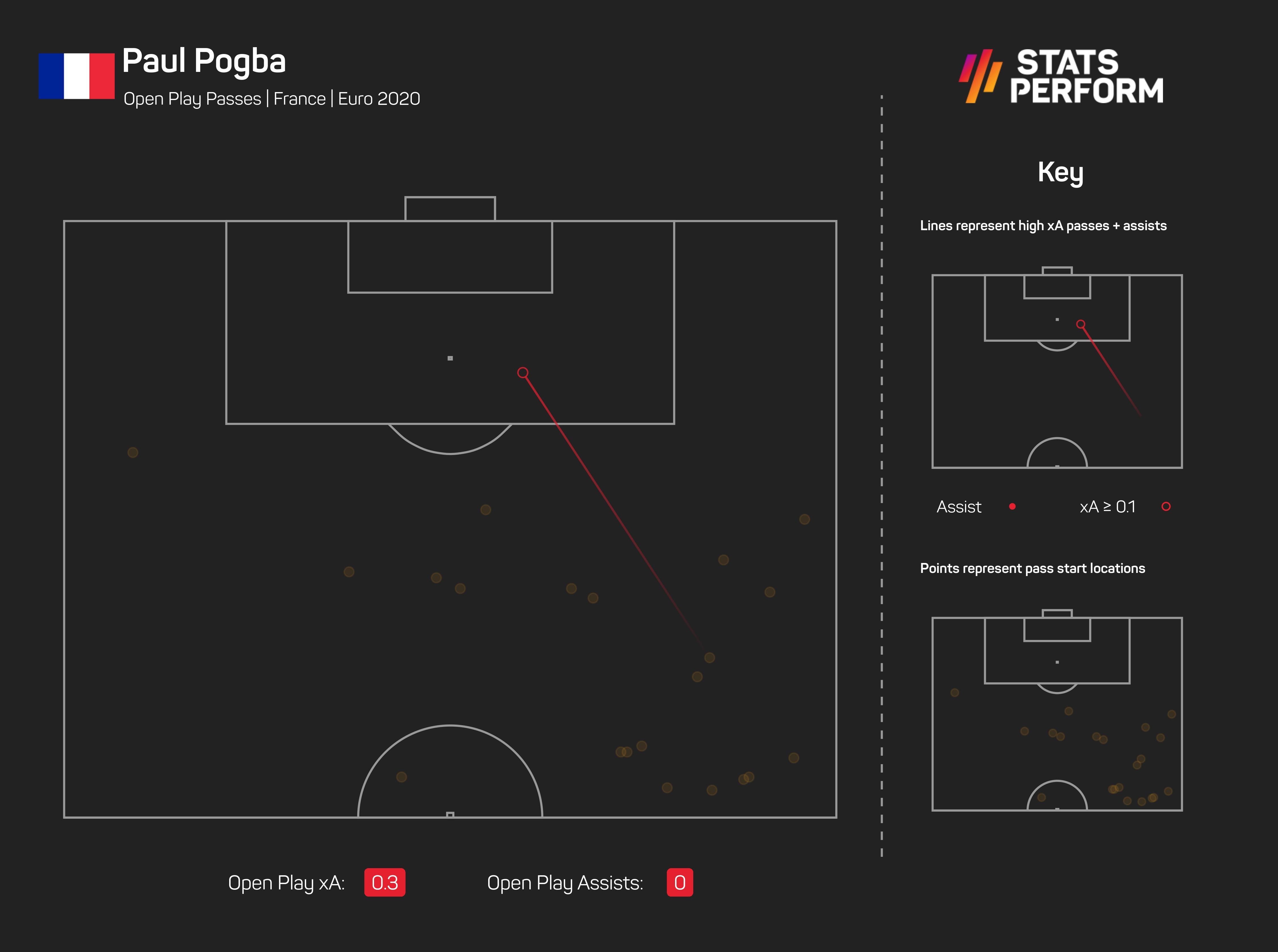 Paul Pogba assist in France 1-0 Germany