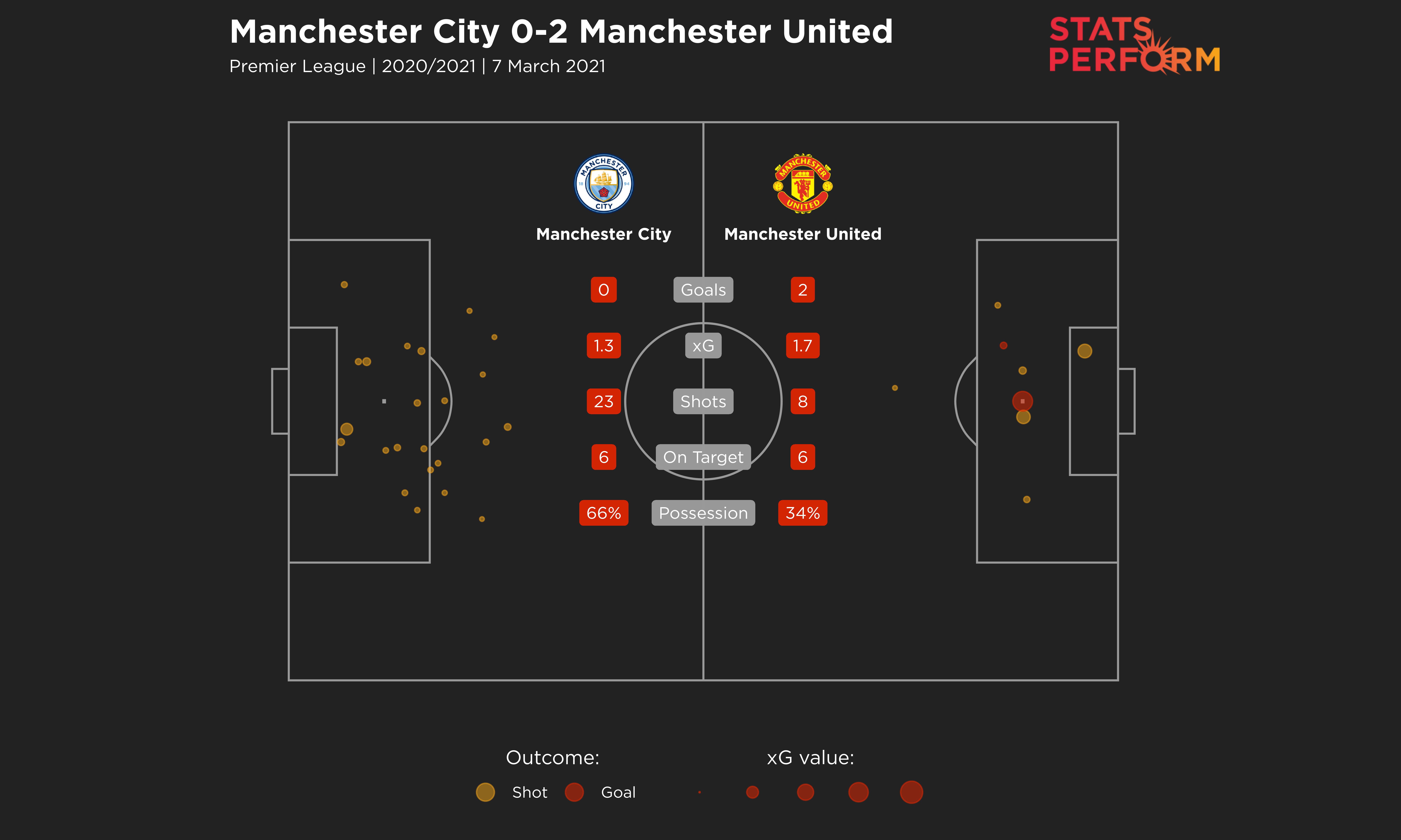 Manchester derby match stats