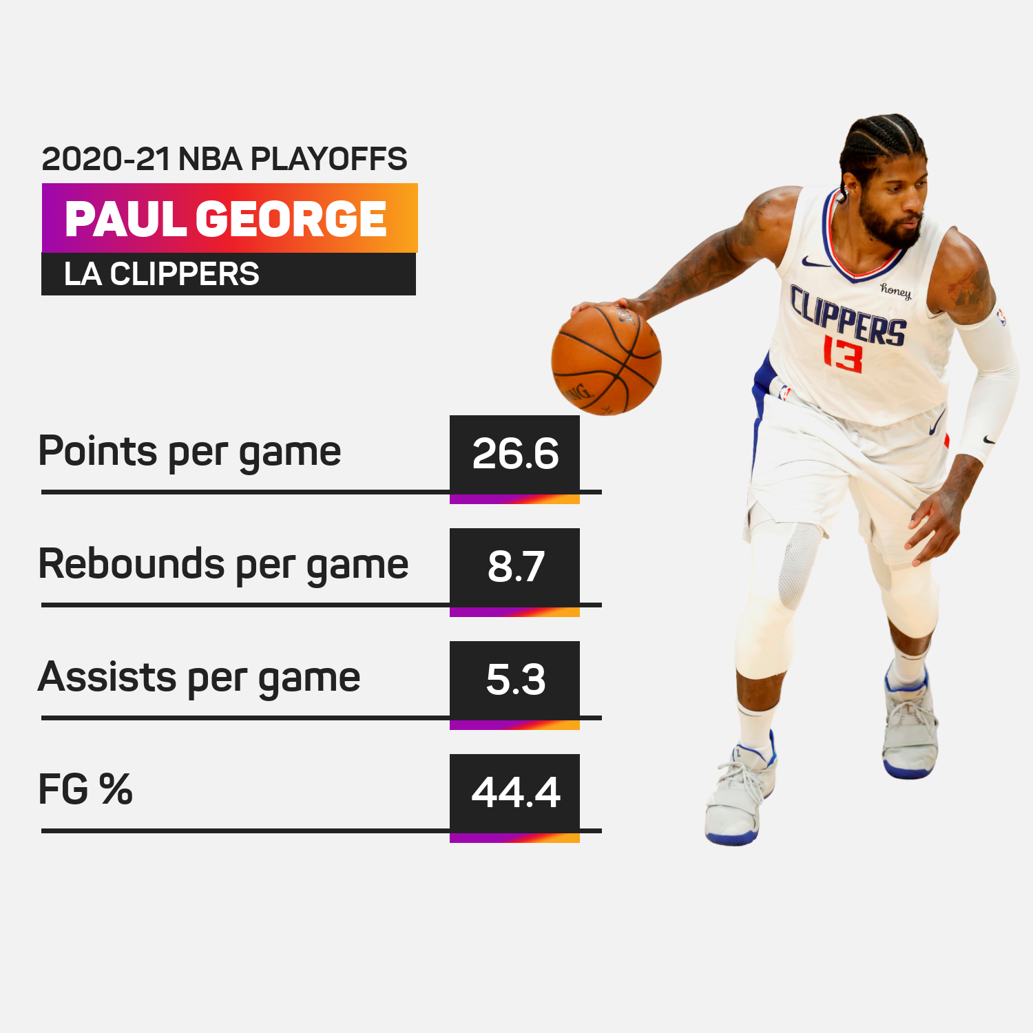 Paul George in the 2020-21 NBA Playoffs