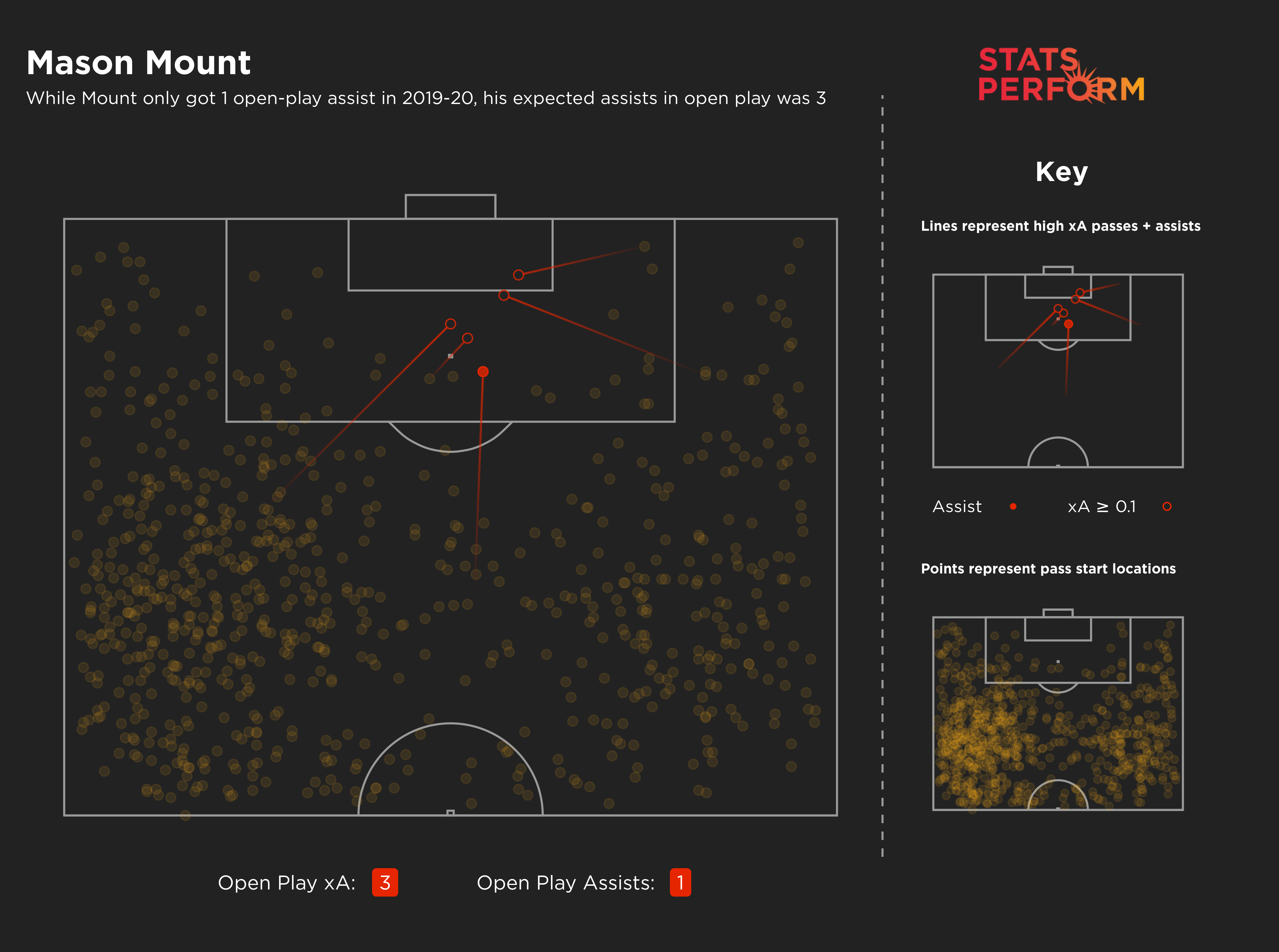 Mount only got one open play assist in 2019-20, though his xA value suggests he should have got more