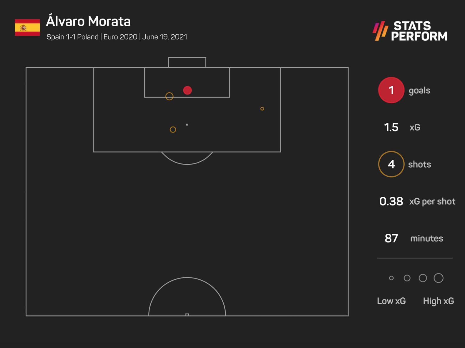 Alvaro Morata's highs and lows were on show against Poland