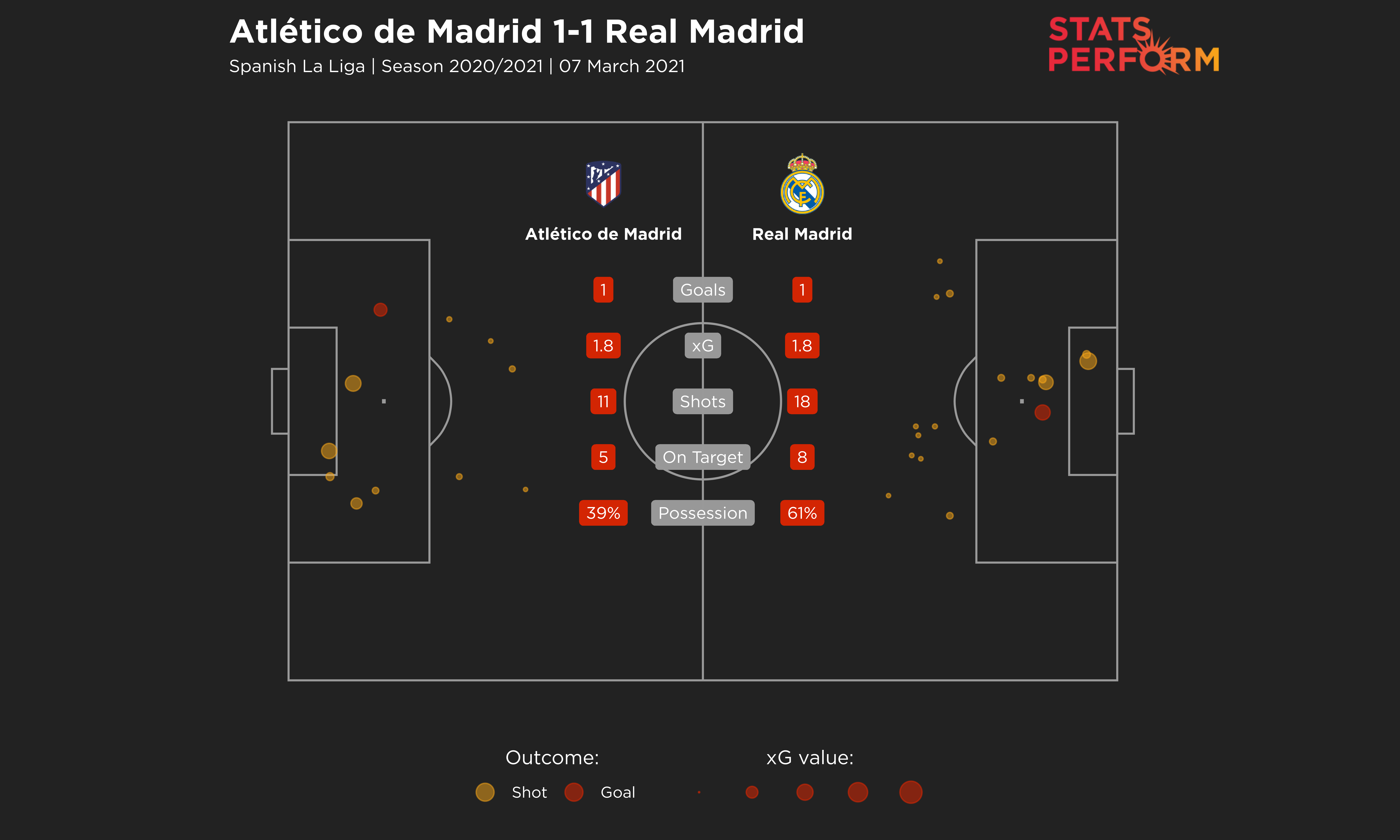 Atletico Madrid v Real Madrid match facts