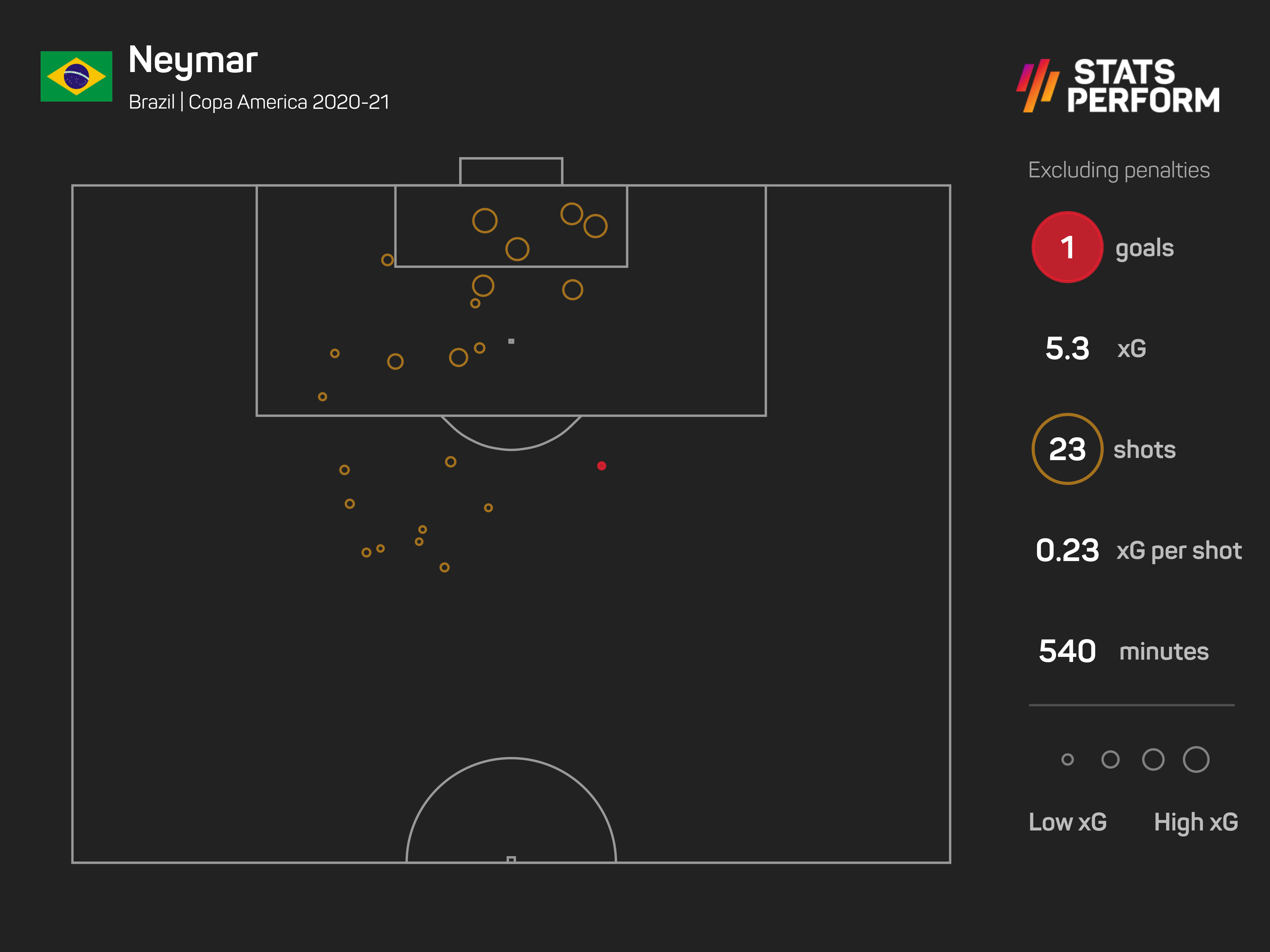 Neymar was wasteful in front of goal but still a spark for Brazil in attack