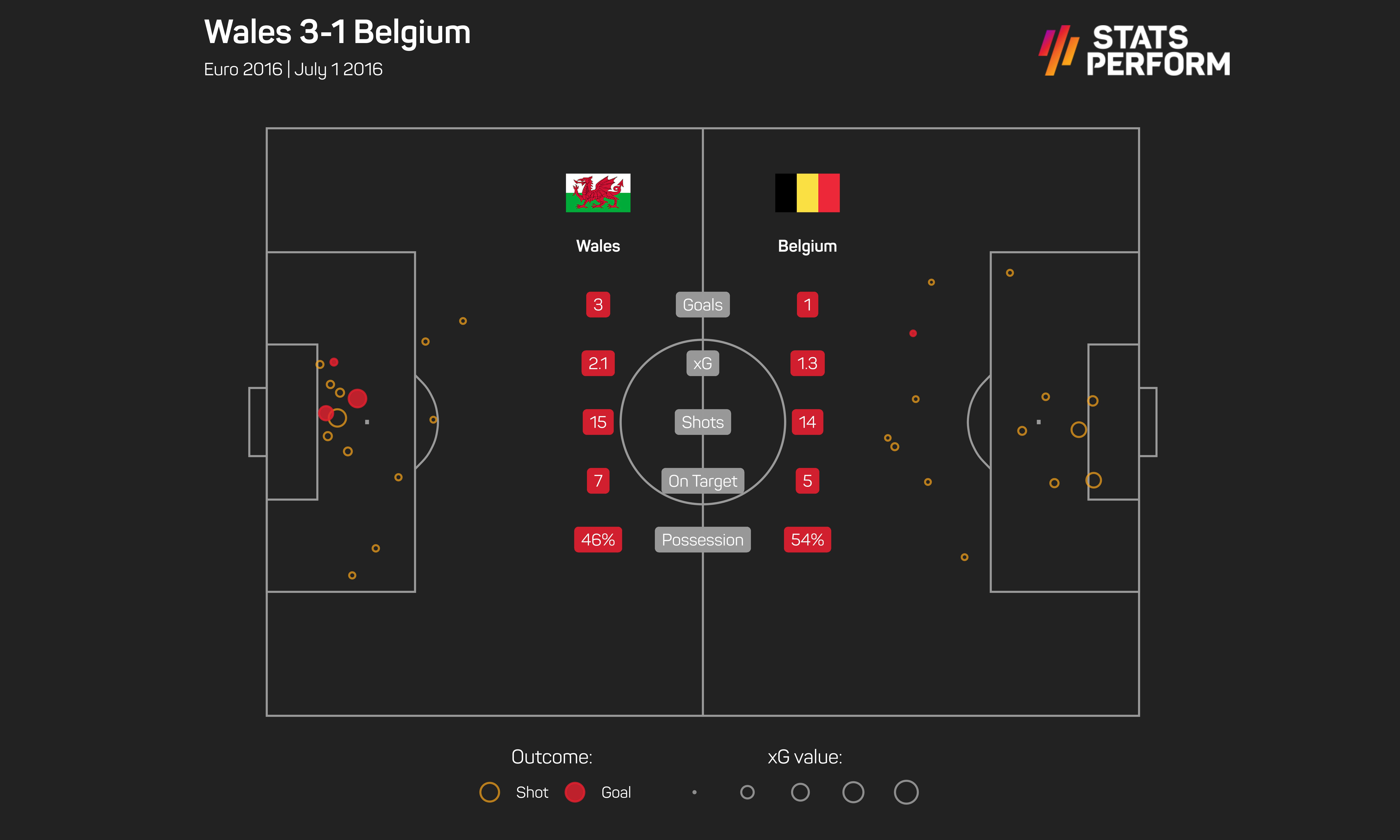 Wales 3-1 Belgium xG