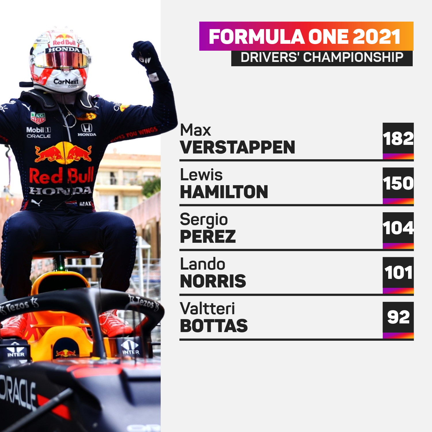 Max Verstappen leads the drivers' championship