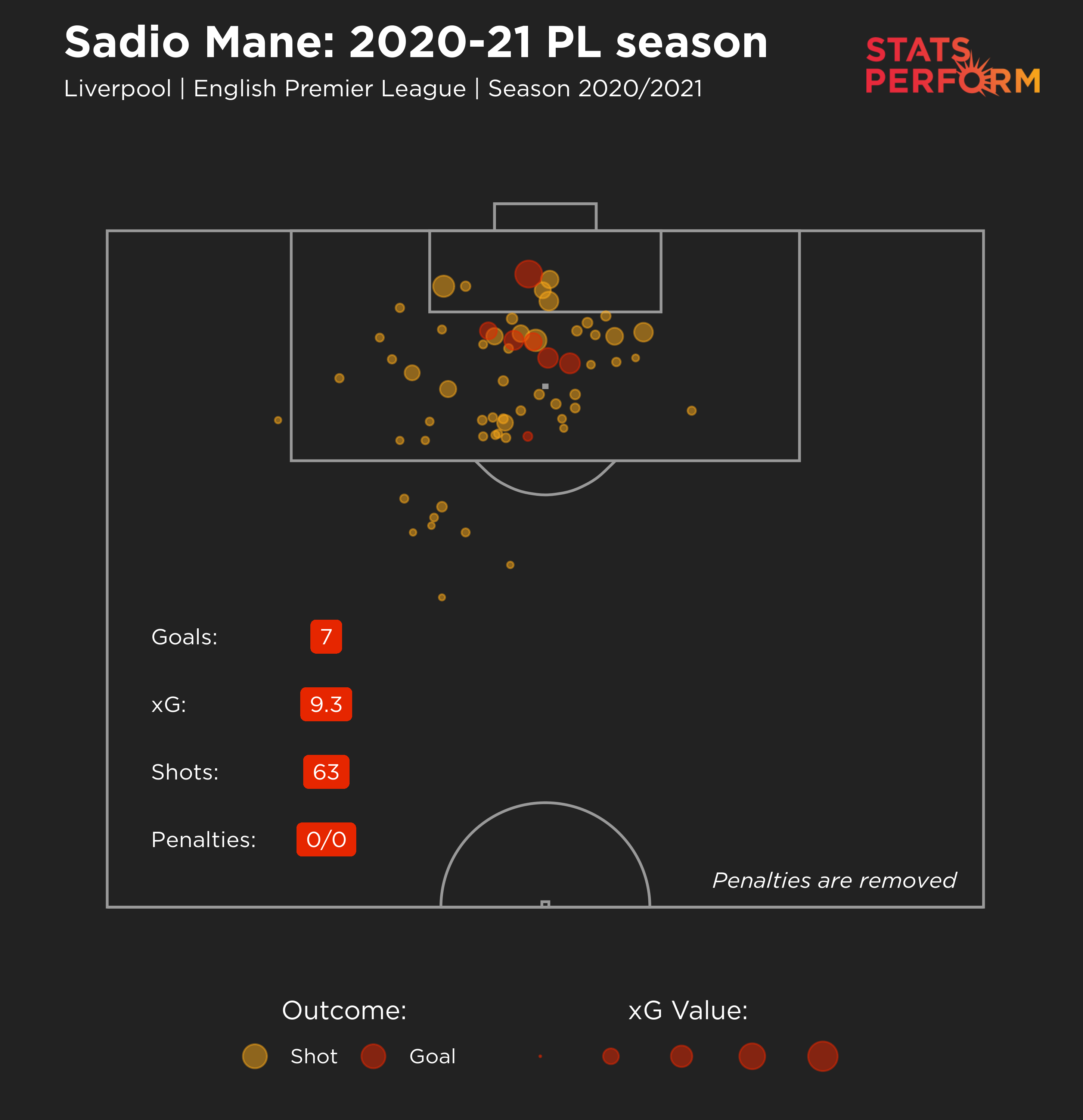 Sadio Mane xG graphic