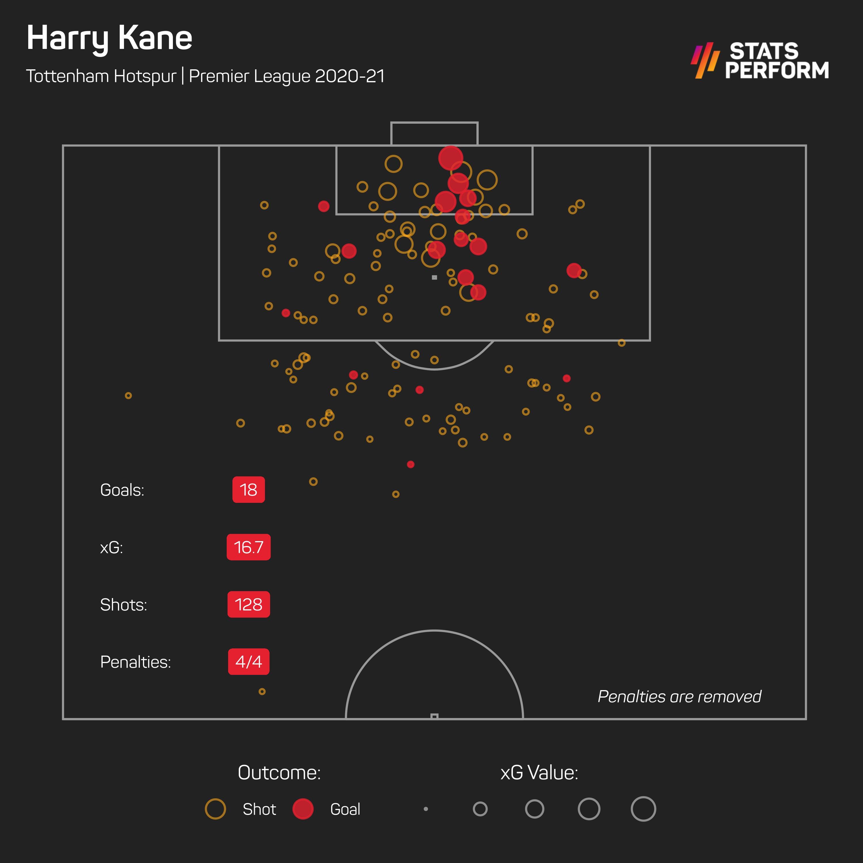 Harry Kane xG May 18 2021