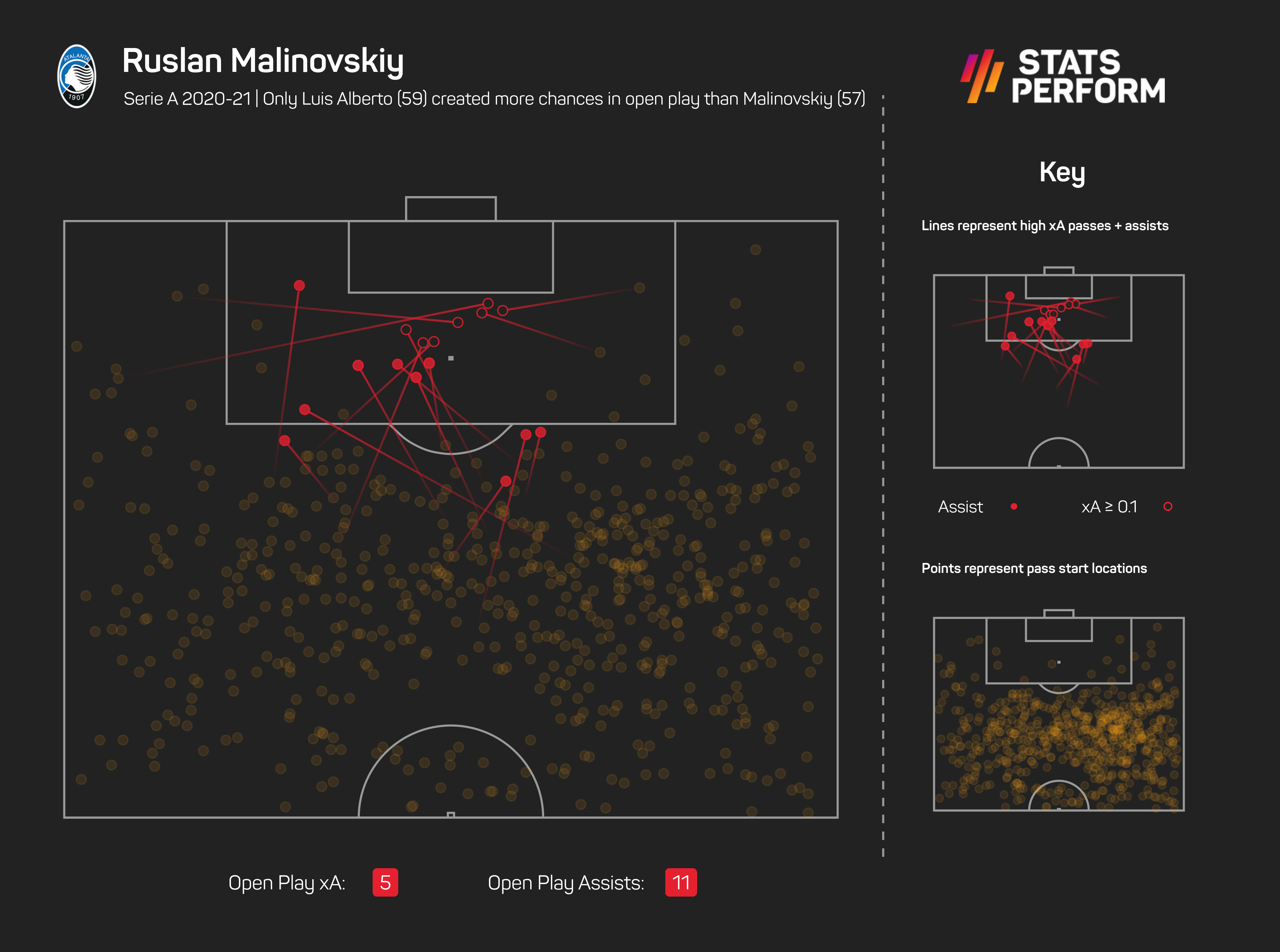 Only Luis Alberto (59) created more chances in open play than Malinovskiy (57) this season in Serie A